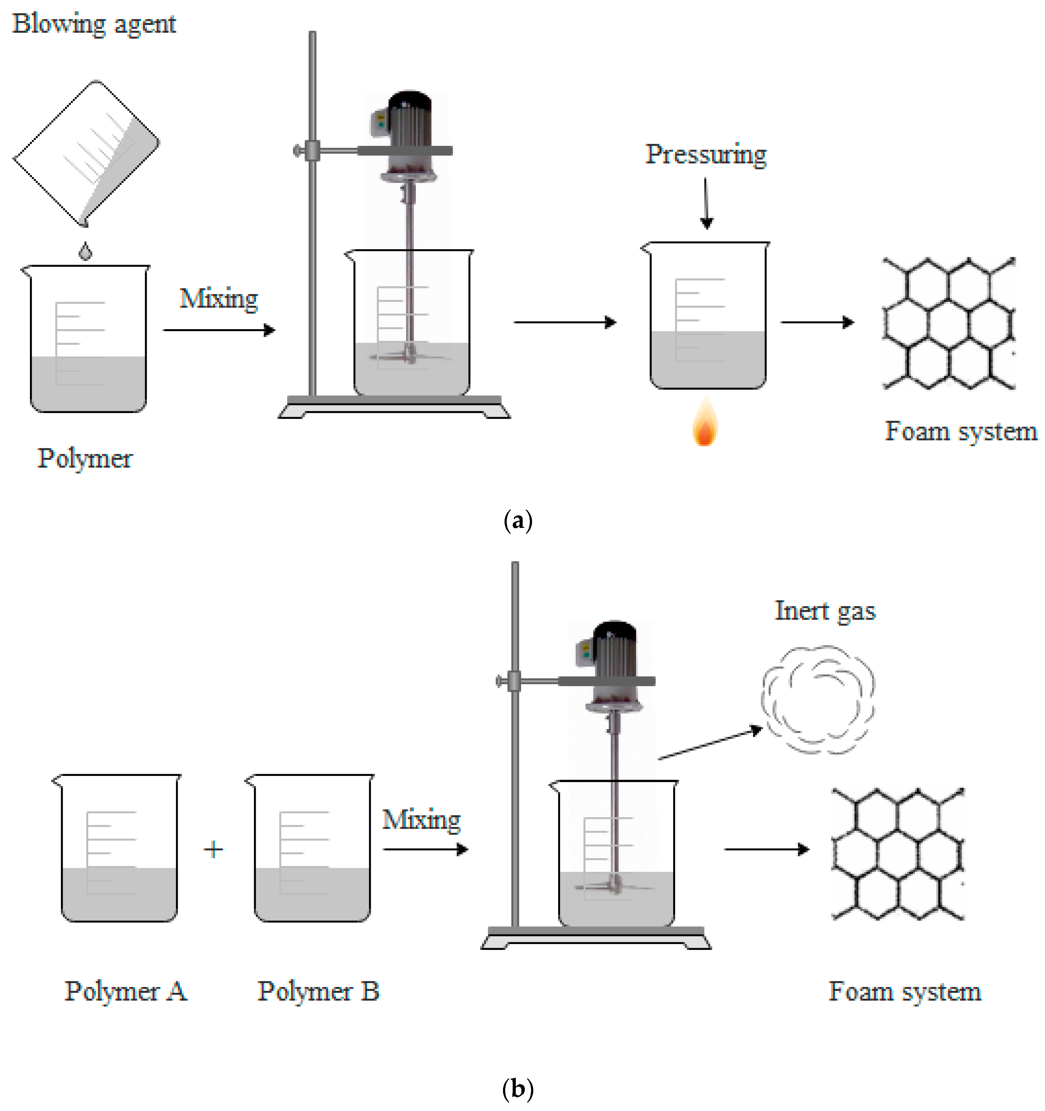 Polymers | Free Full-Text | Recent Trends of Foaming in
