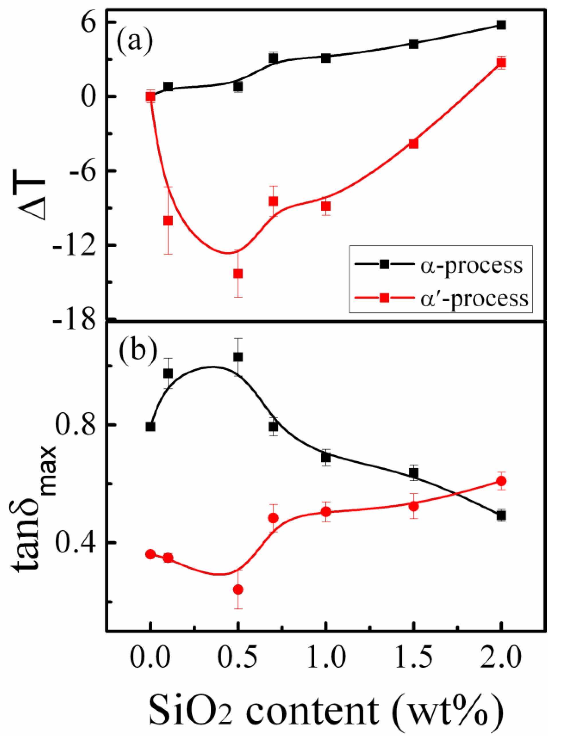 Disorder Effects on Relaxational Processes: Glasses, Polymers, Proteins