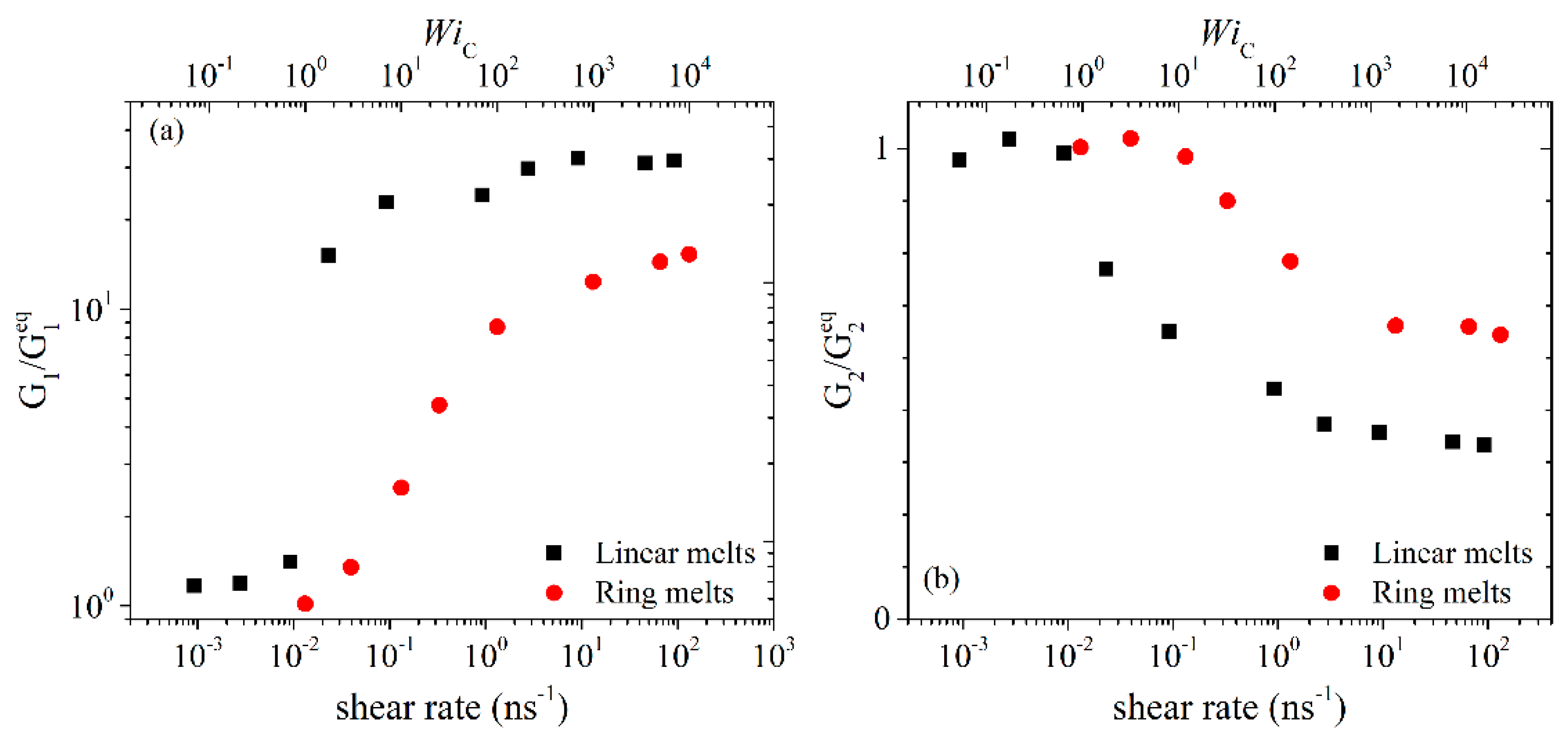 Polymers | Free Full-Text | Shear Rheology of Unentangled