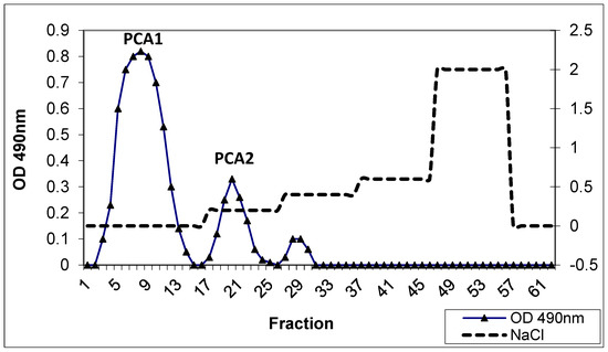 Polymers | Topical Collection : Polysaccharides