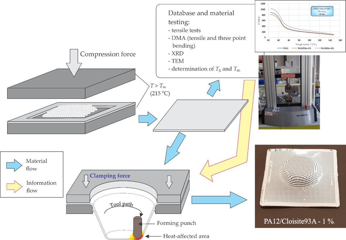 Polymers   Free Full-Text   Characterisation of Polyamide