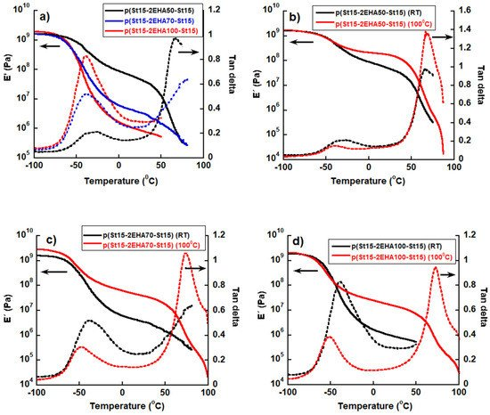Polymers | Special Issue : Self-assembly of Block Copolymers