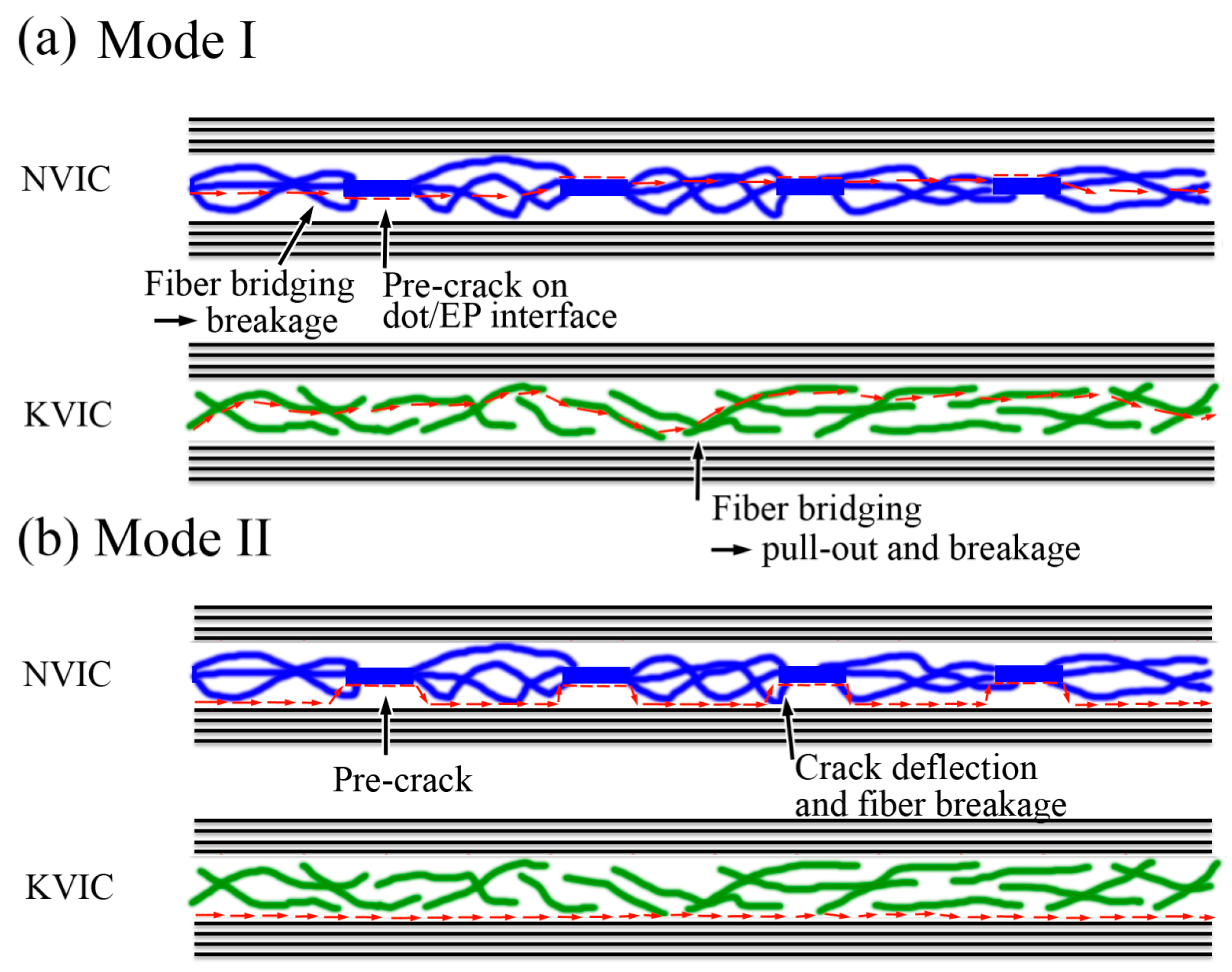 Polymers | Free Full-Text | Controlling the Crack