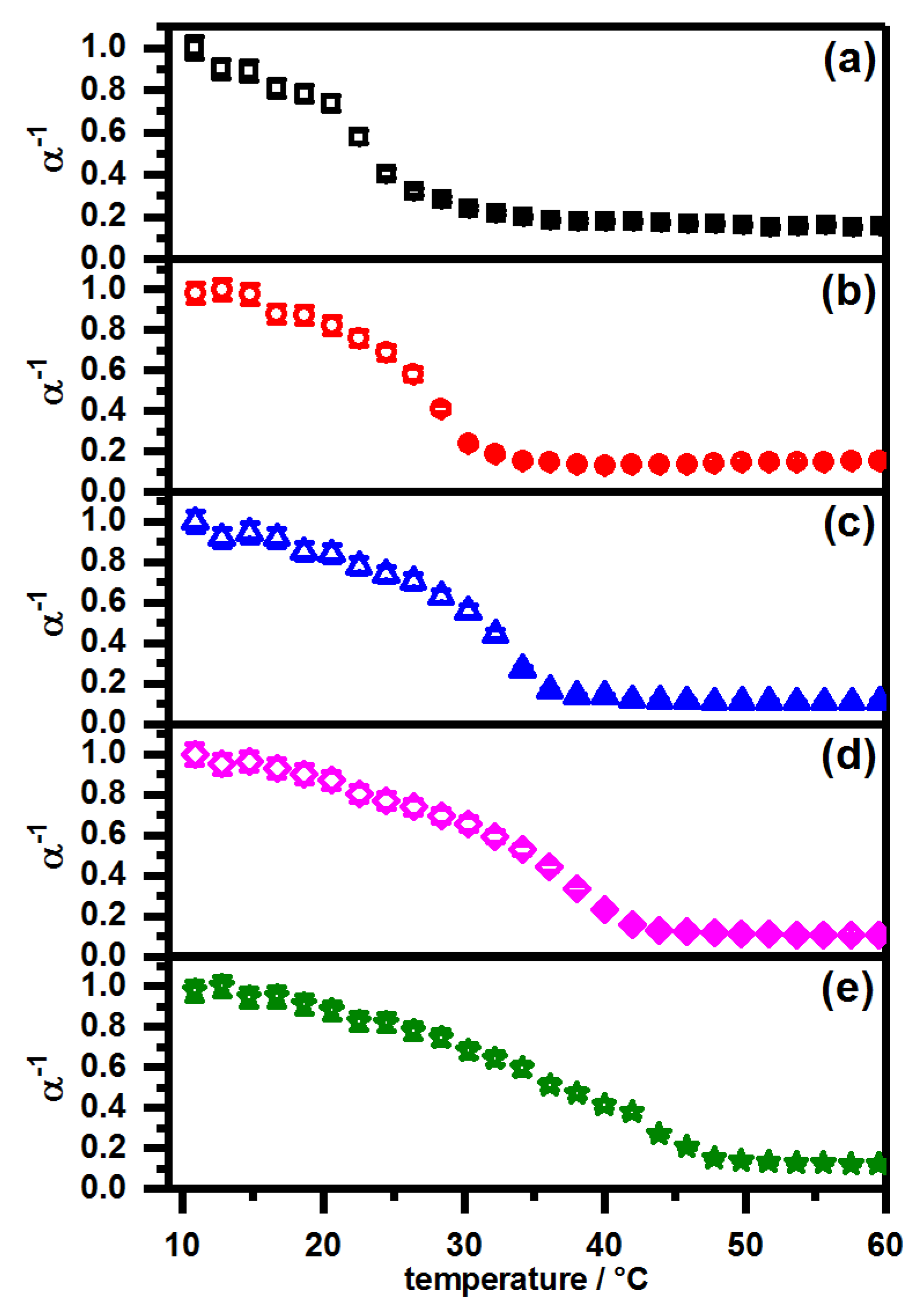 Polymers | Free Full-Text | Tuning the Swelling Properties of Smart