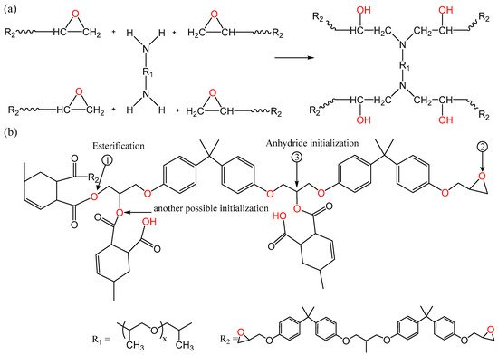 Polymers | Free Full-Text | On the Dielectric Behavior of Amine and