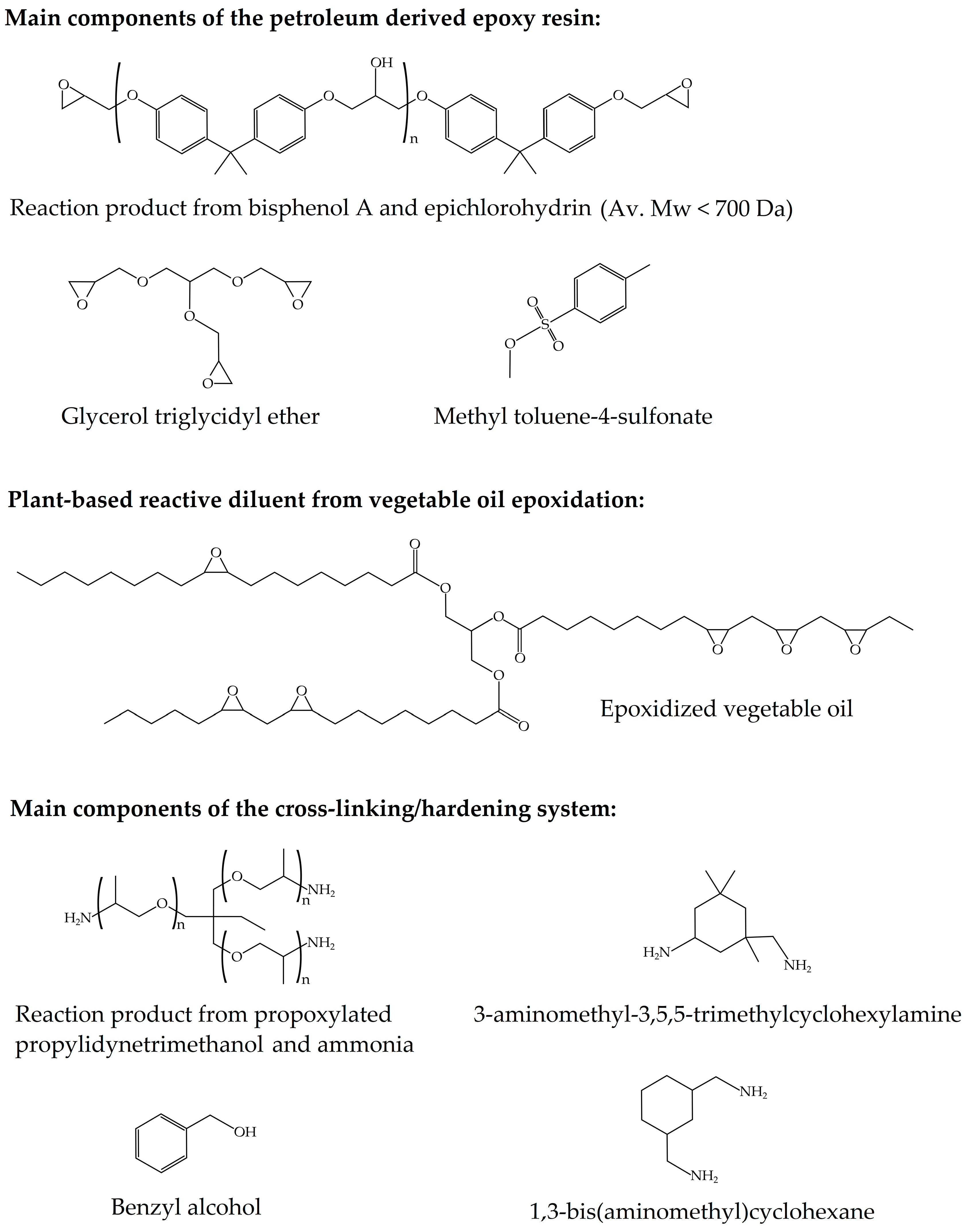 Polymers   Free Full-Text   Optimization of the Curing and