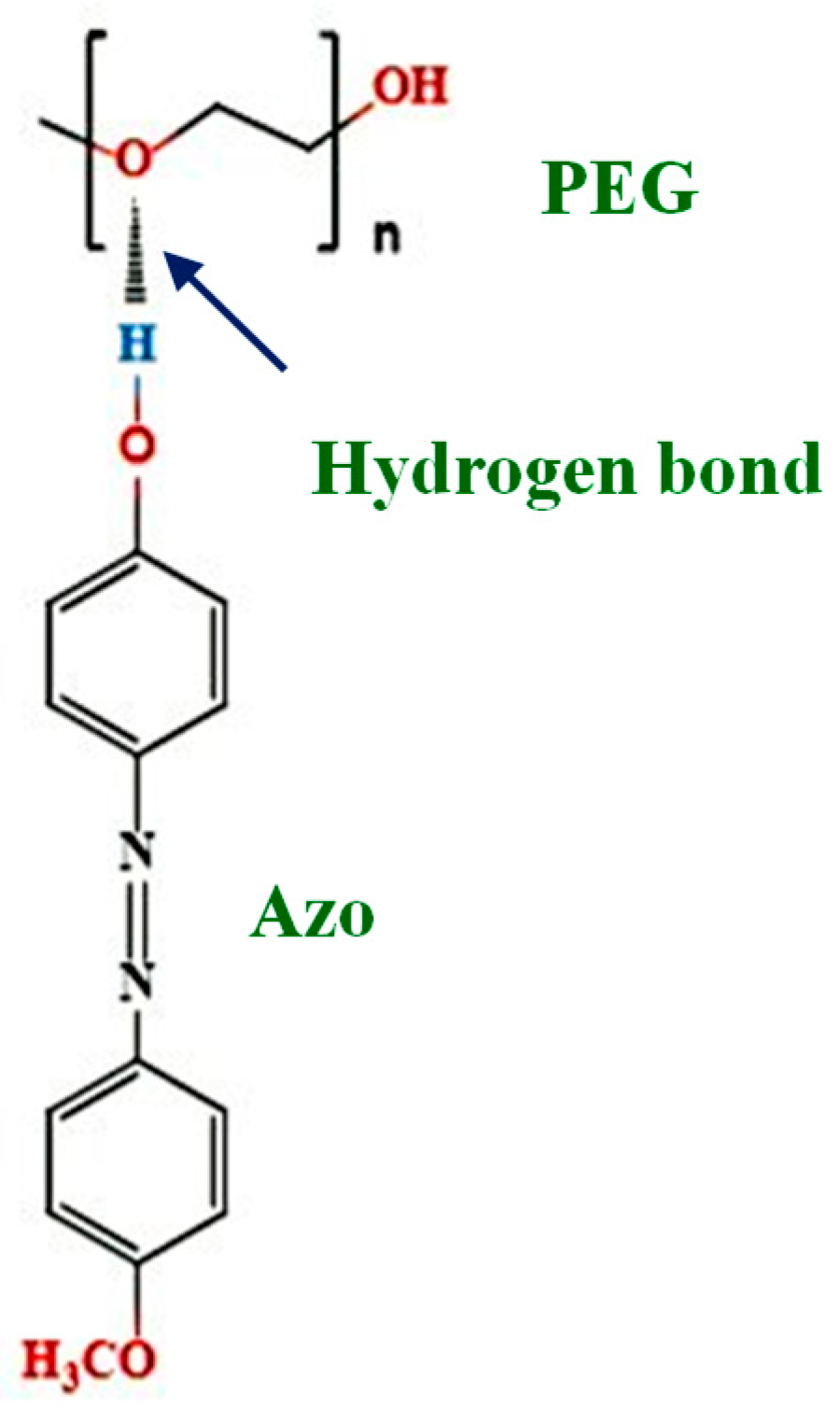 Polymers | Free Full-Text | Hydrogen Bonding-Induced
