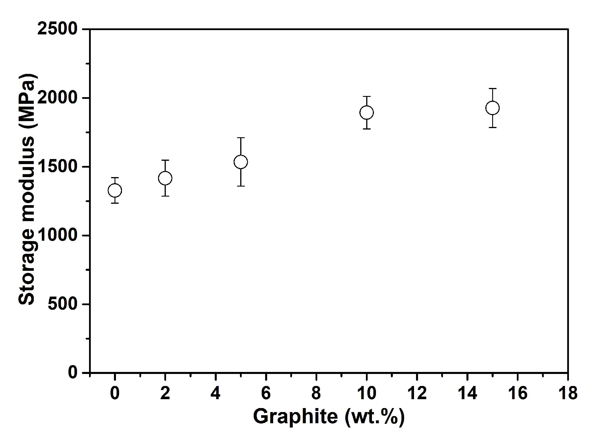 Polymers Free Full Text Addition Of Graphite Filler To Enhance