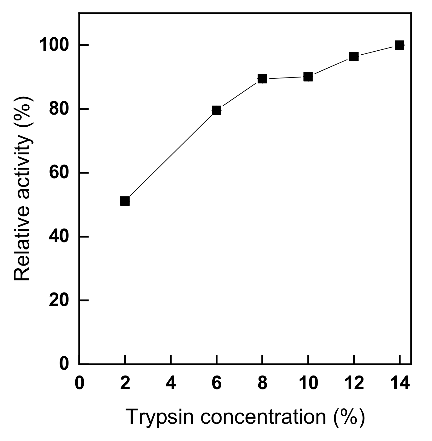 Polymers | Free Full-Text | Immobilization of Trypsin from