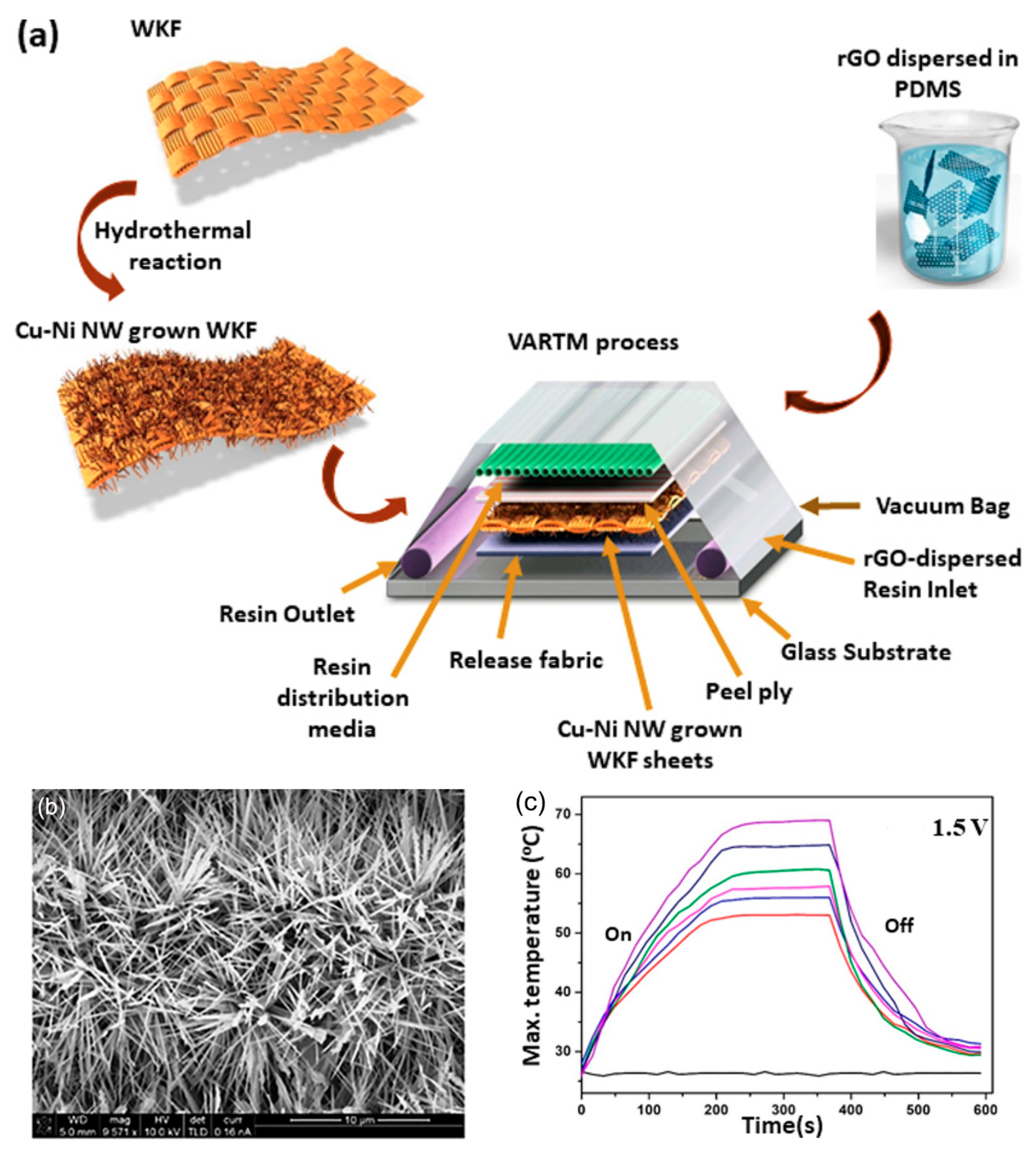 Polymers Free Full Text Functional Fibers Composites And Textiles Utilizing Photothermal And Joule Heating Html