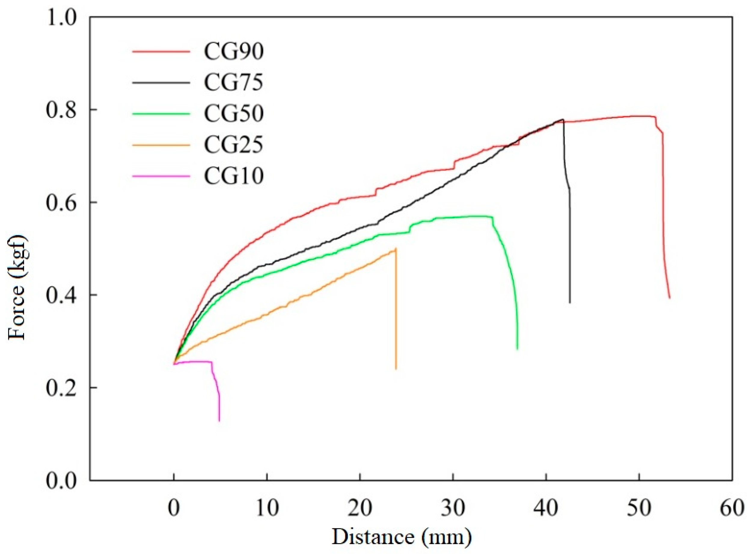 Polymers  Free Full-Text  Preparation and Characterization of pH
