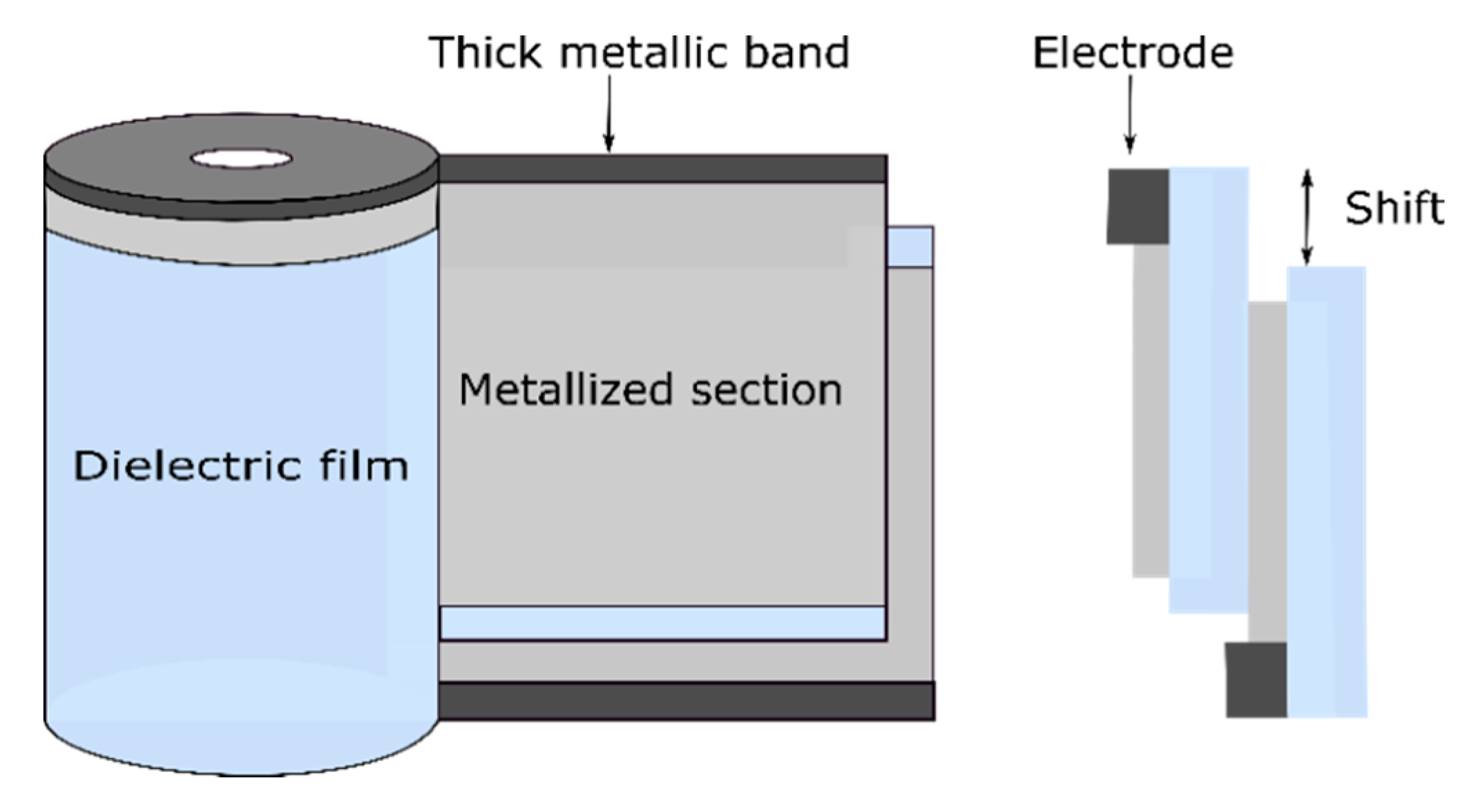 Polymers Free Full Text Review Of Technologies And Materials Used In High Voltage Film Capacitors Html
