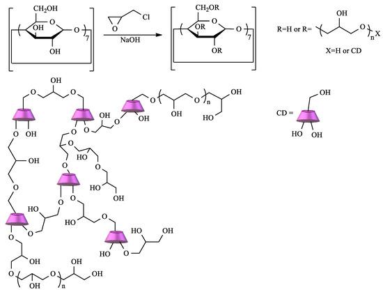 Polysaccharides 02 00002 sch001 550