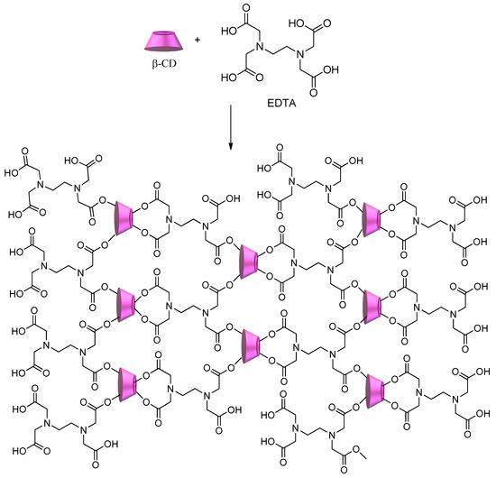 Polysaccharides 02 00002 sch004 550