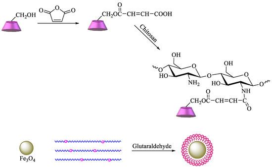 Polysaccharides 02 00002 sch006 550