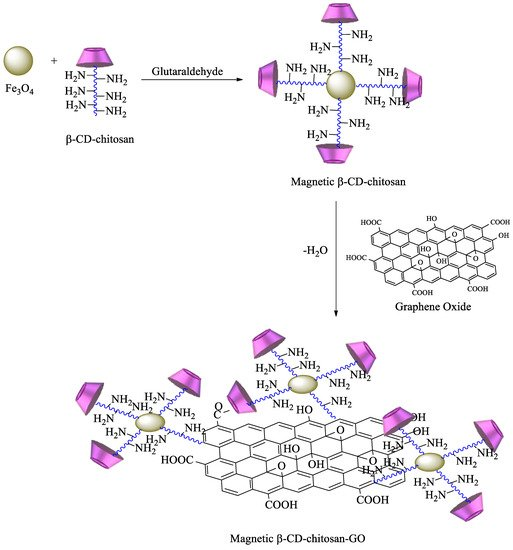 Polysaccharides 02 00002 sch007 550