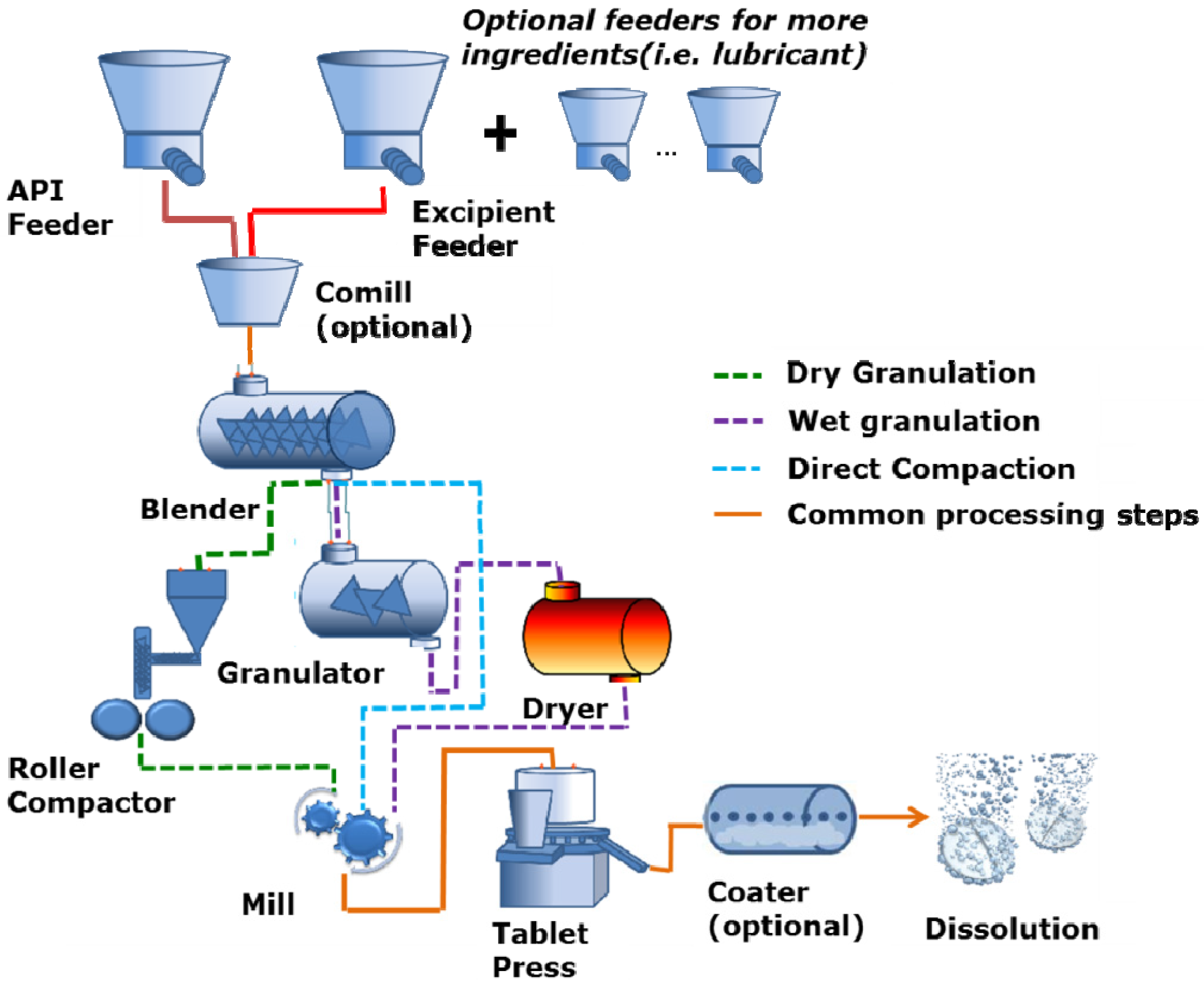 Processes Free Full Text Modeling Of Particulate
