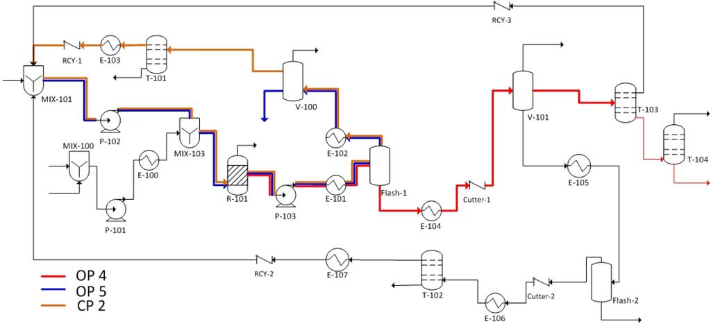 jatropha biodiesel production process pdf