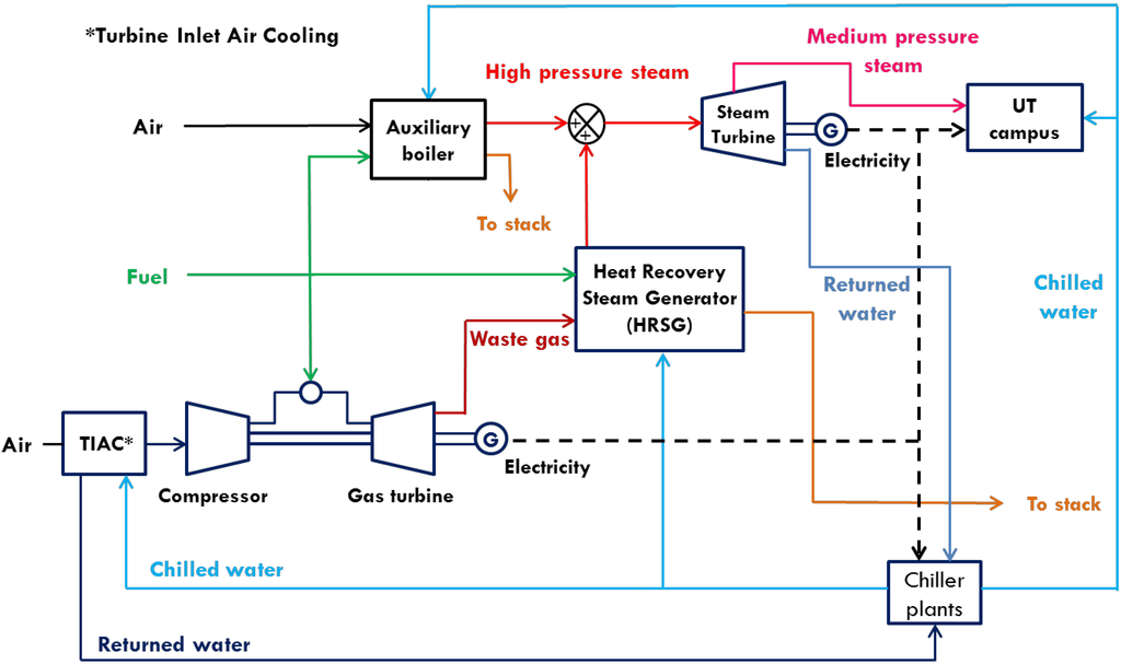 power plant schematic symbols processes free full text improved large scale process cooling  improved large scale process cooling