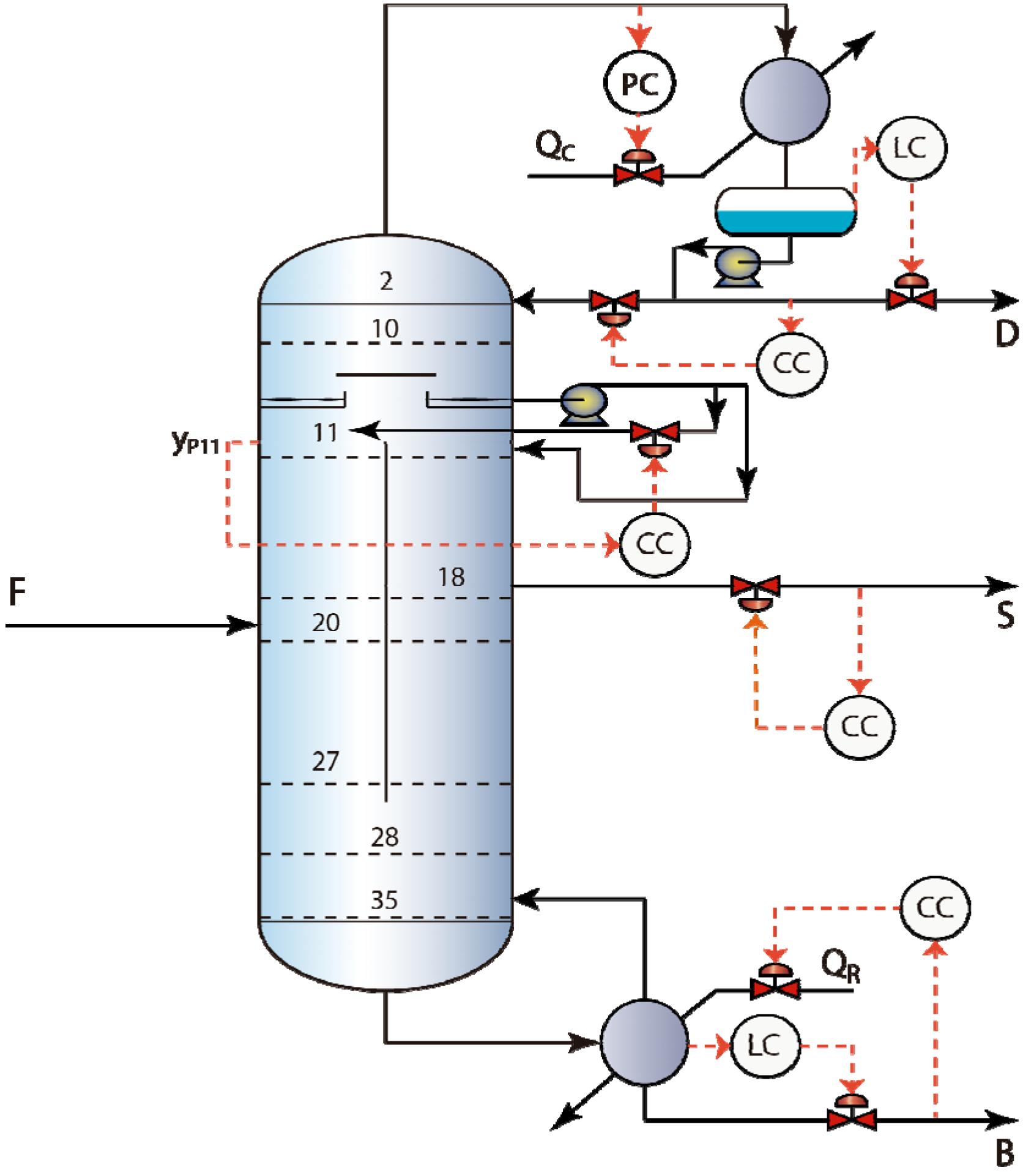 Processes Free Full Text Analysis Of Multi Loop