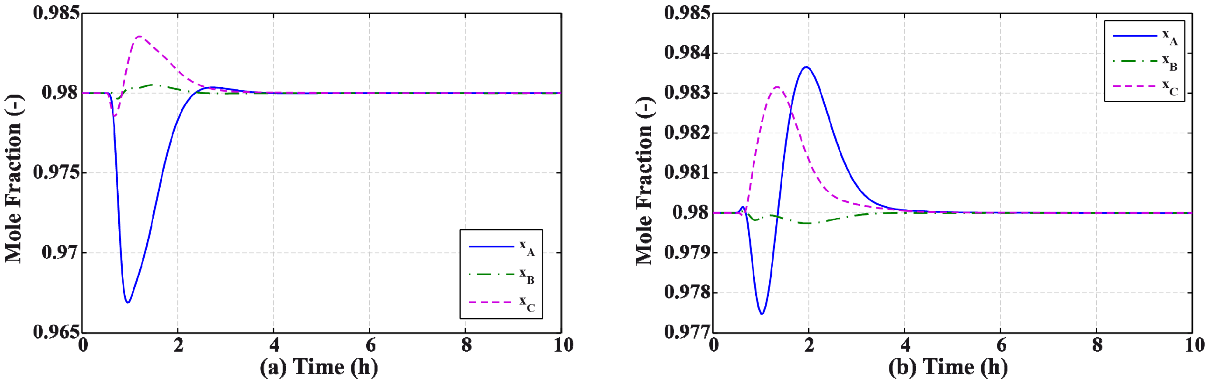 design analysis of phenol Dynamic simulation of the cleavage section in a phenol plant for safety analysis laura pellegrini, susi bonomi and giuseppe biardi department of chemistry, materials and chemical engineering.