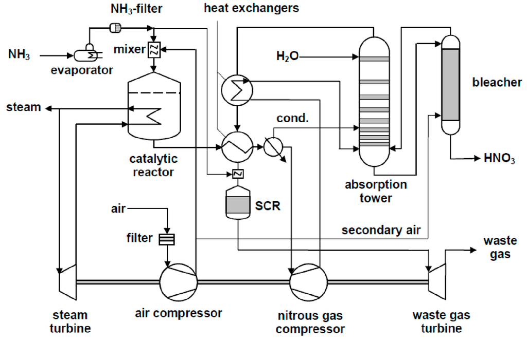 processes special issue design and engineering of microreactor hydrofluoric acid process flow diagram nitric acid plant #5