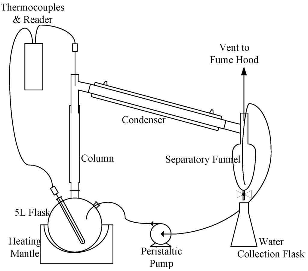 Processes Free Full Text The Production Of Vinyl