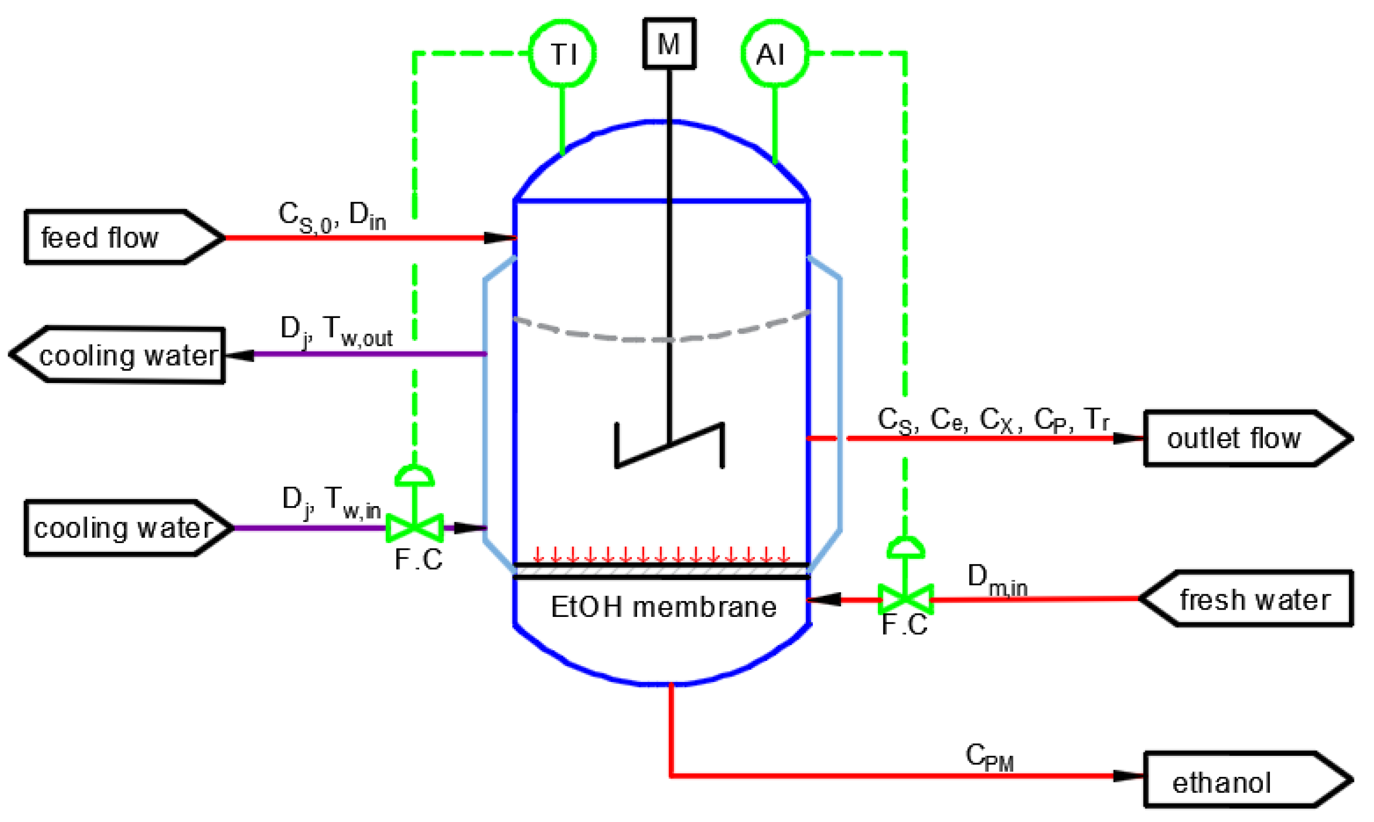 Processes   Free FullText   Development of Chemical