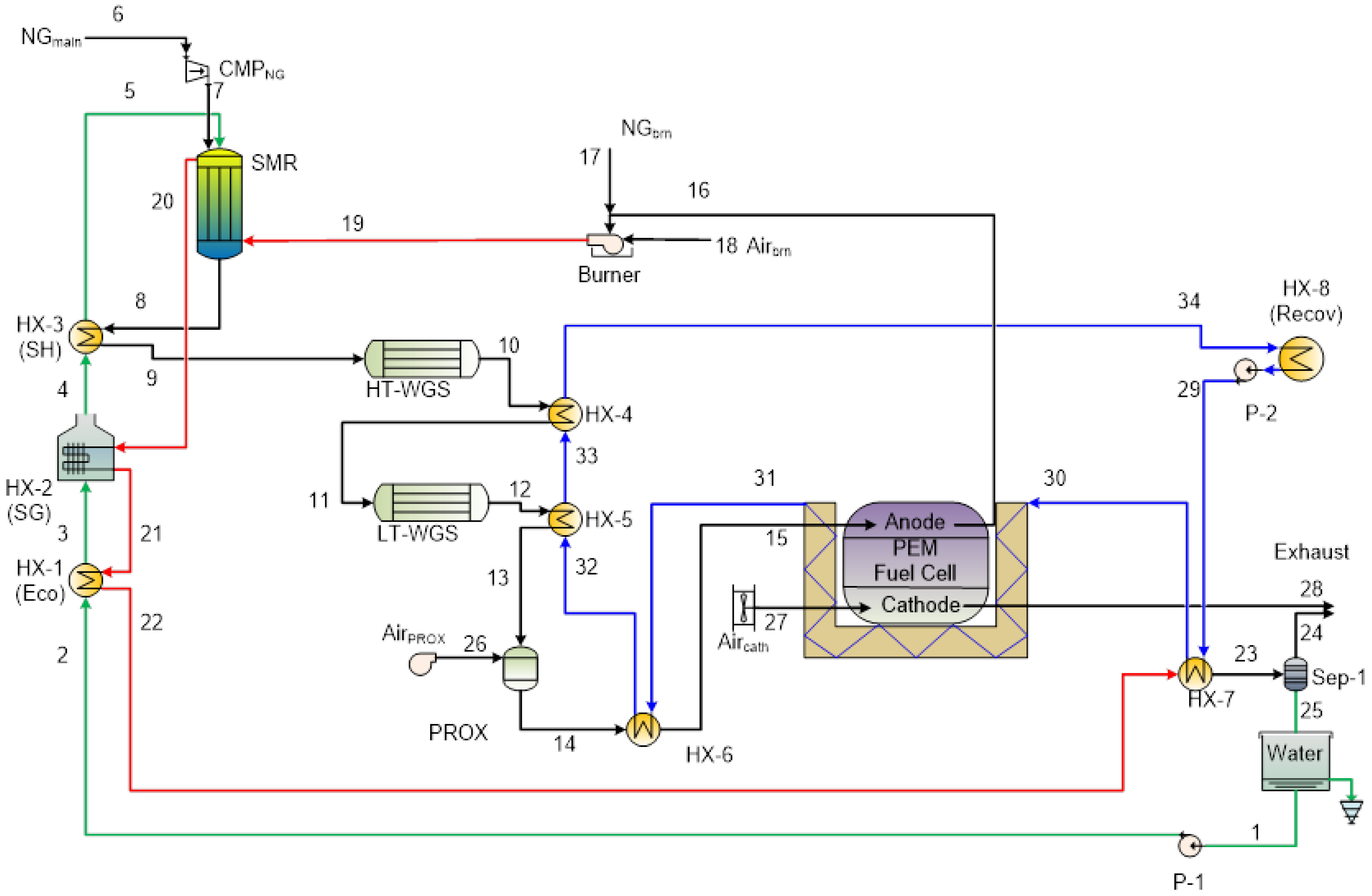processes free full text process intensification in fuel cell