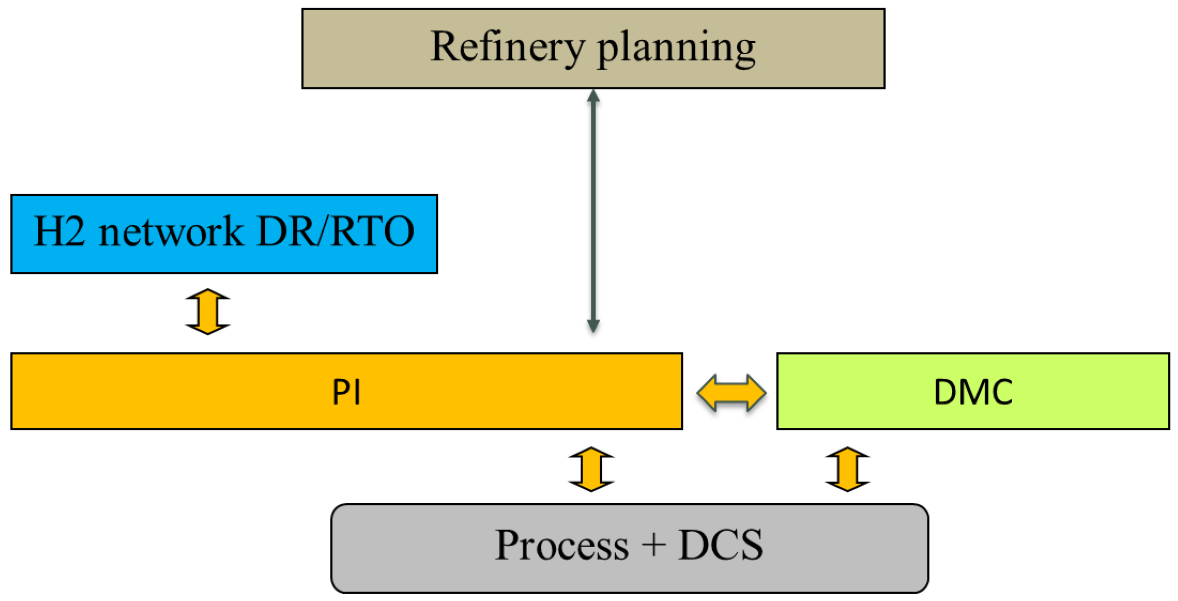 Processes | Free Full-Text | Integration of RTO and MPC in the