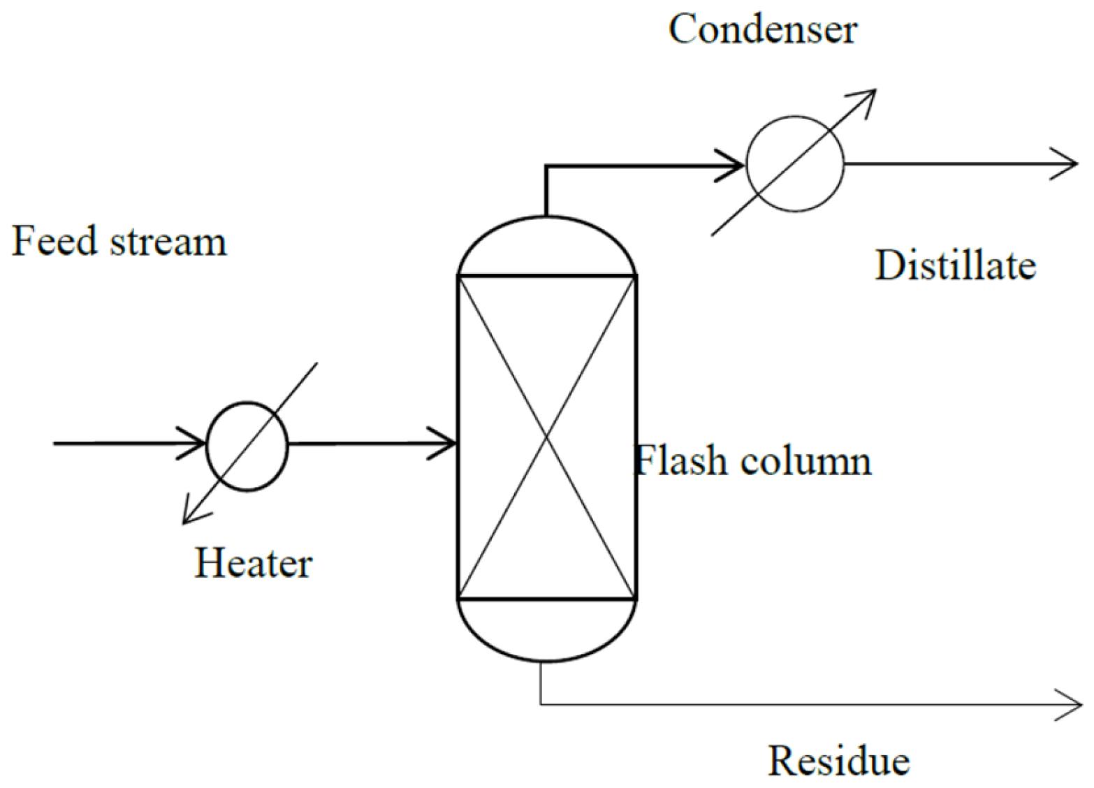 Processes | Free Full-Text | Development of Molecular Distillation