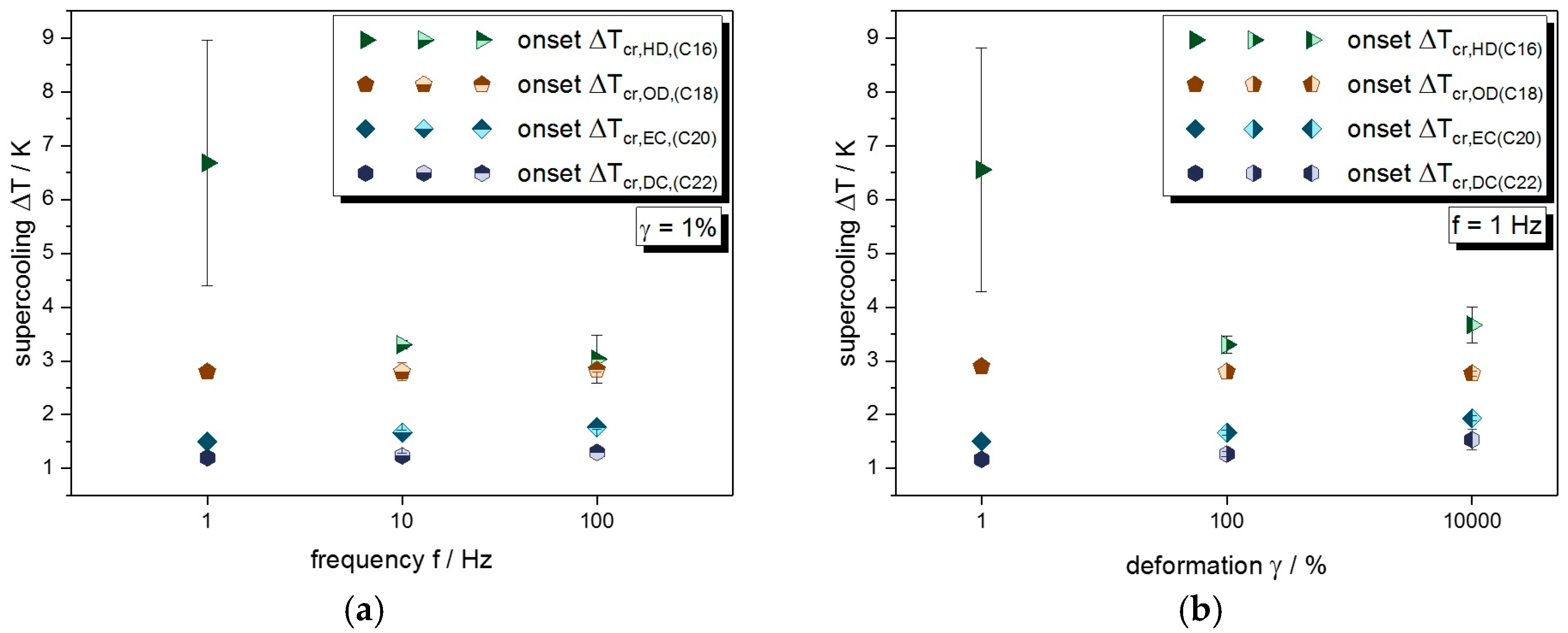 processes free full text effect of alkane chain length on