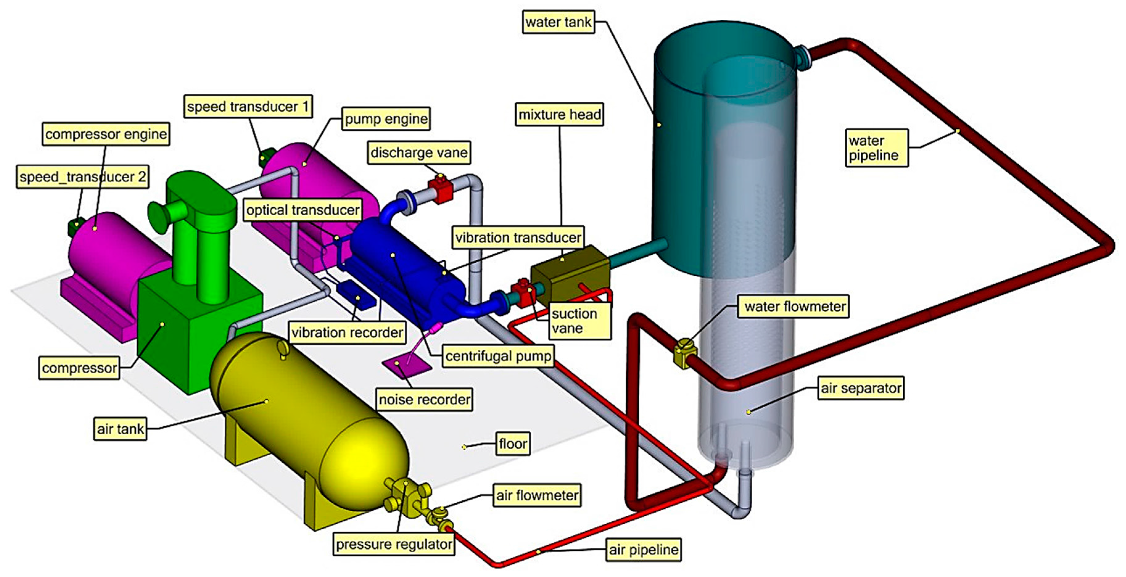 Processes   Free FullText   Centrifugal Pump Monitoring and Determination of Pump