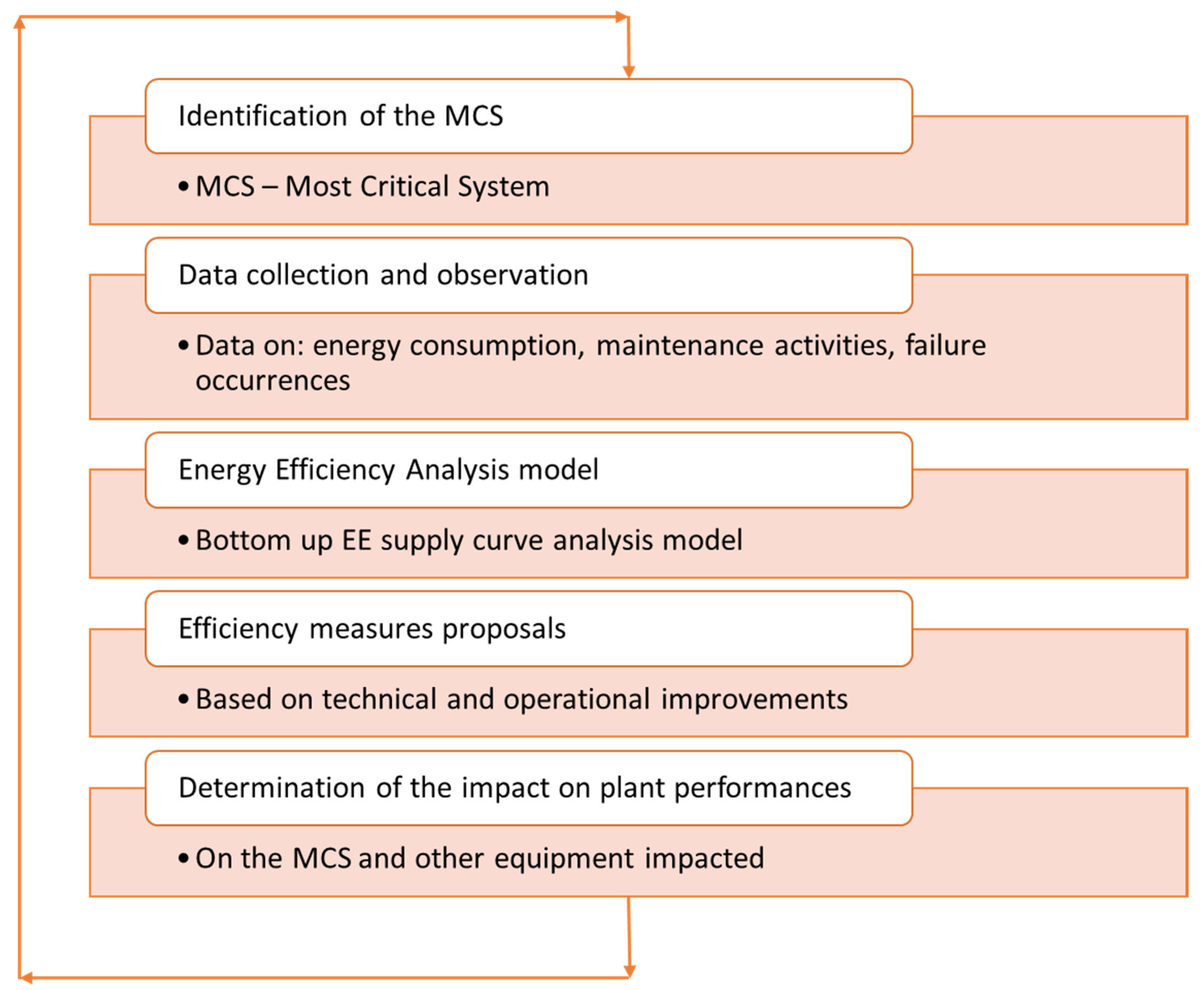 Processes   Free Full-Text   Using Field Data for Energy Efficiency