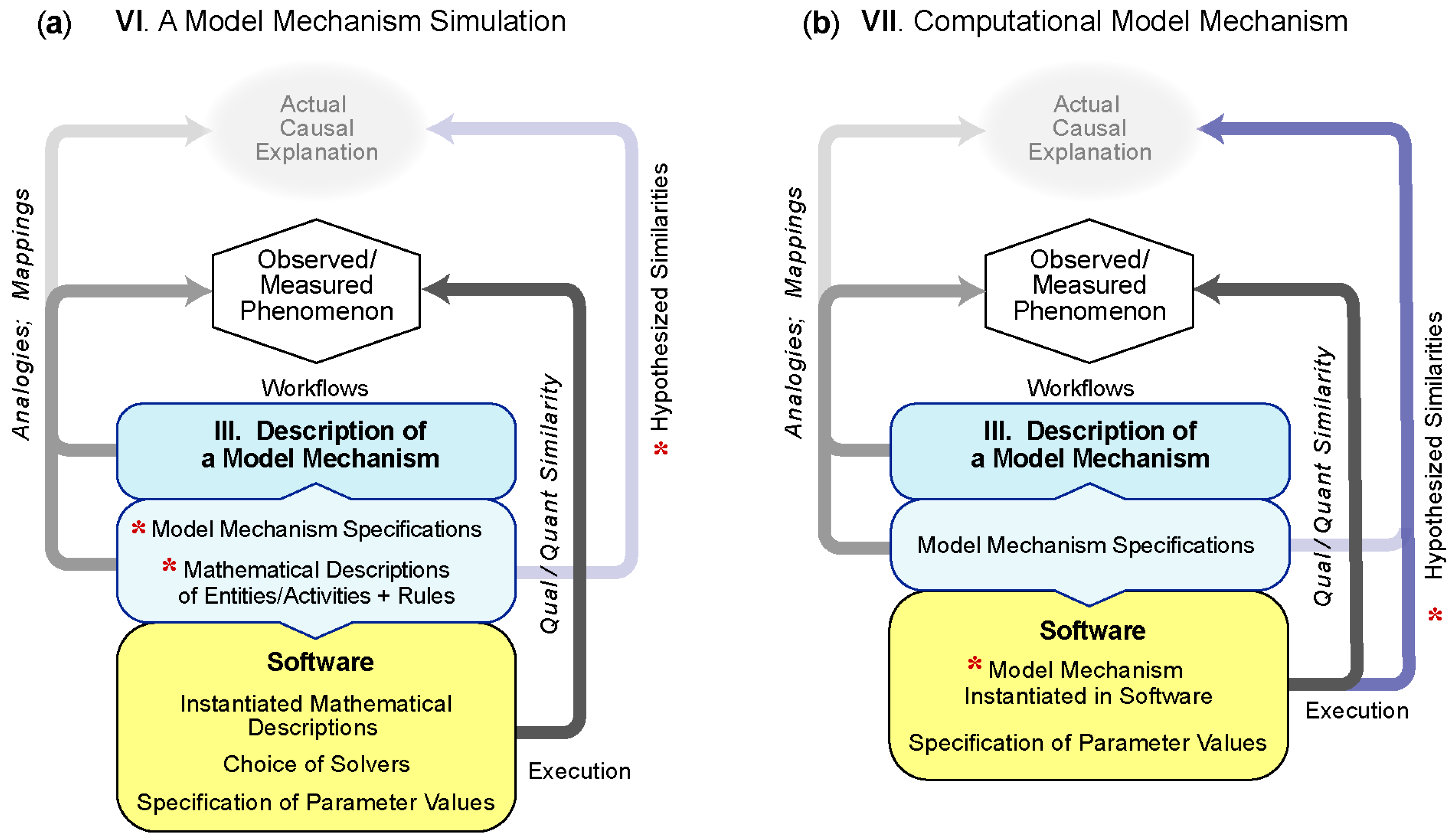 Processes | Free Full-Text | The Spectrum of Mechanism