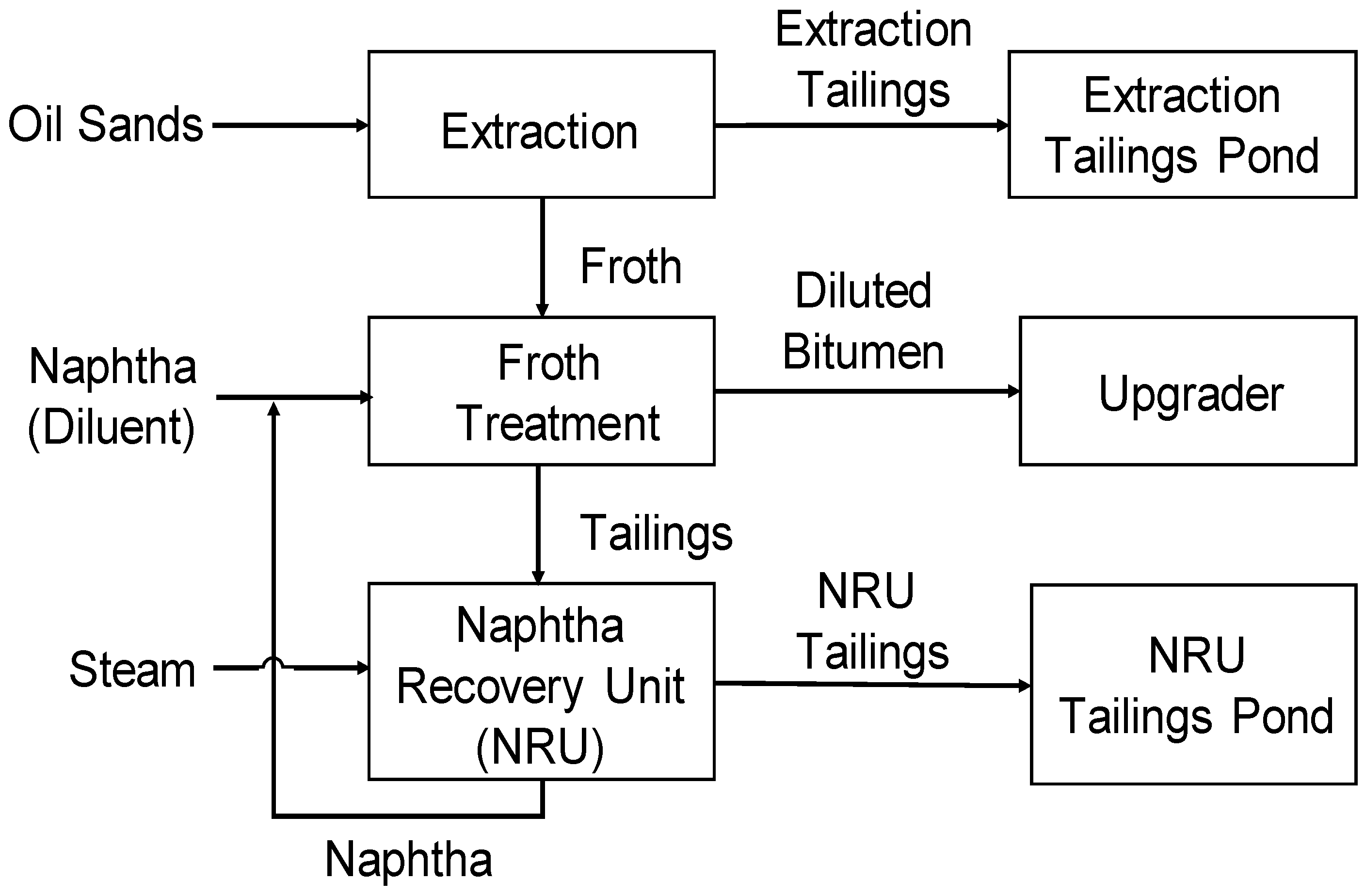 Processes Free Full Text Modelling Of A Naphtha Recovery Unit Process Flow Diagram Html No