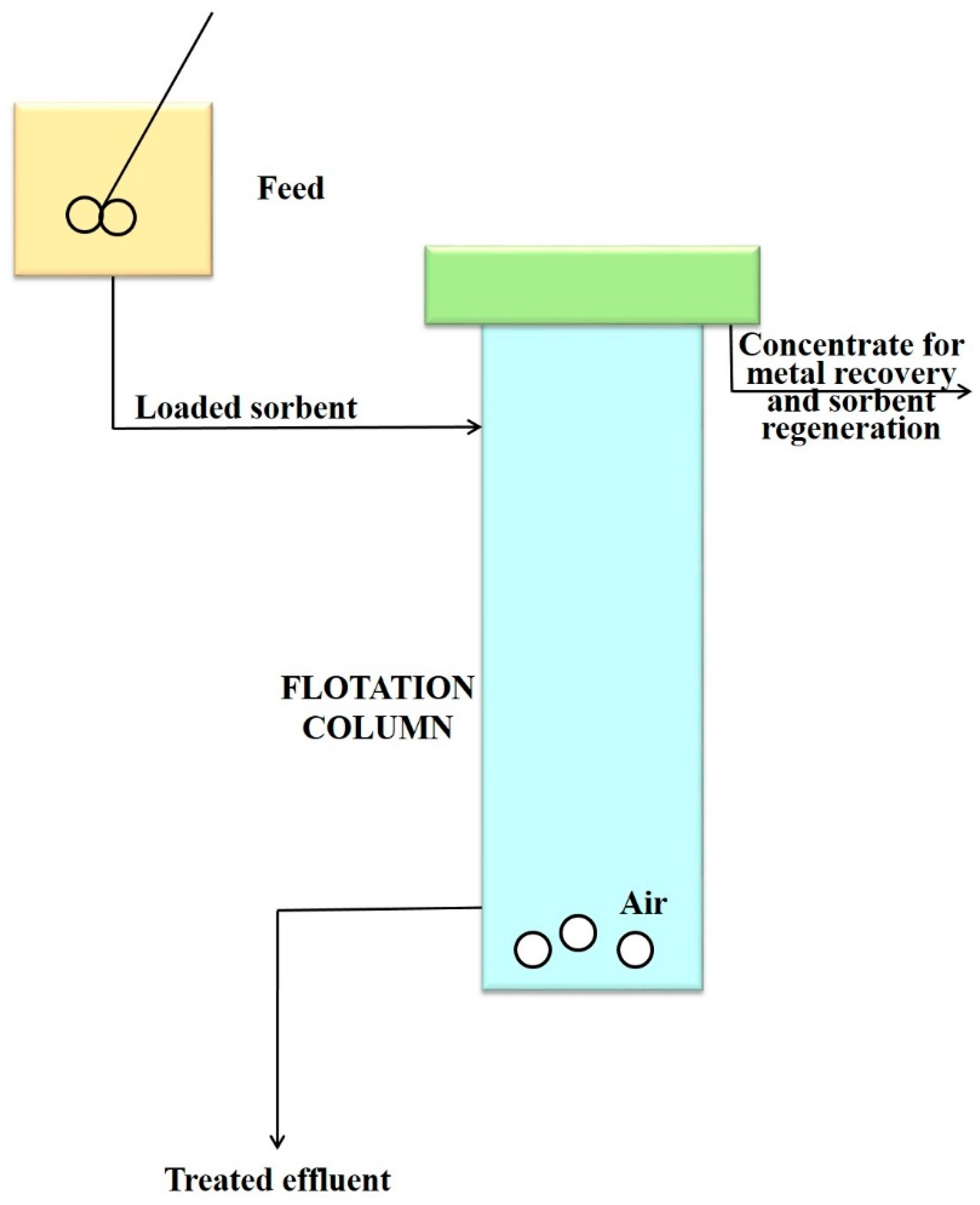 Processes | Free Full-Text | Flotation in Water and Wastewater ...