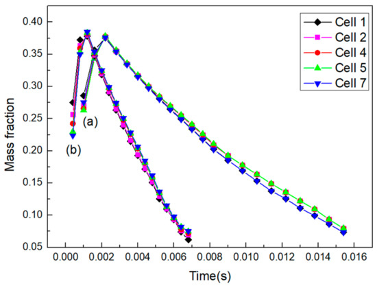 Processes | Special Issue : Transport of Fluids in