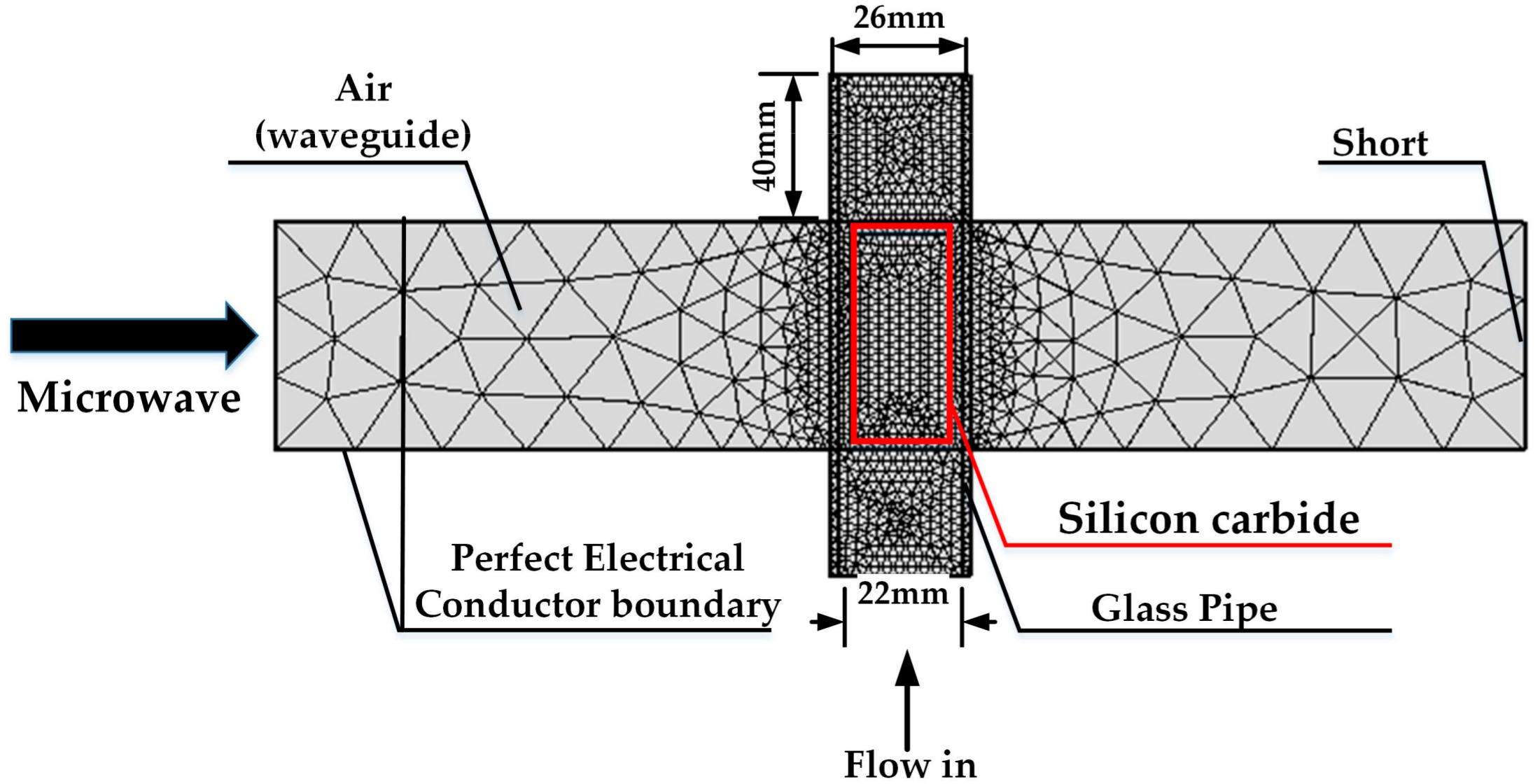 Processes Free Full Text Simulation And Analysis Of Oleic Acid Process Flow Diagram Glass Production No