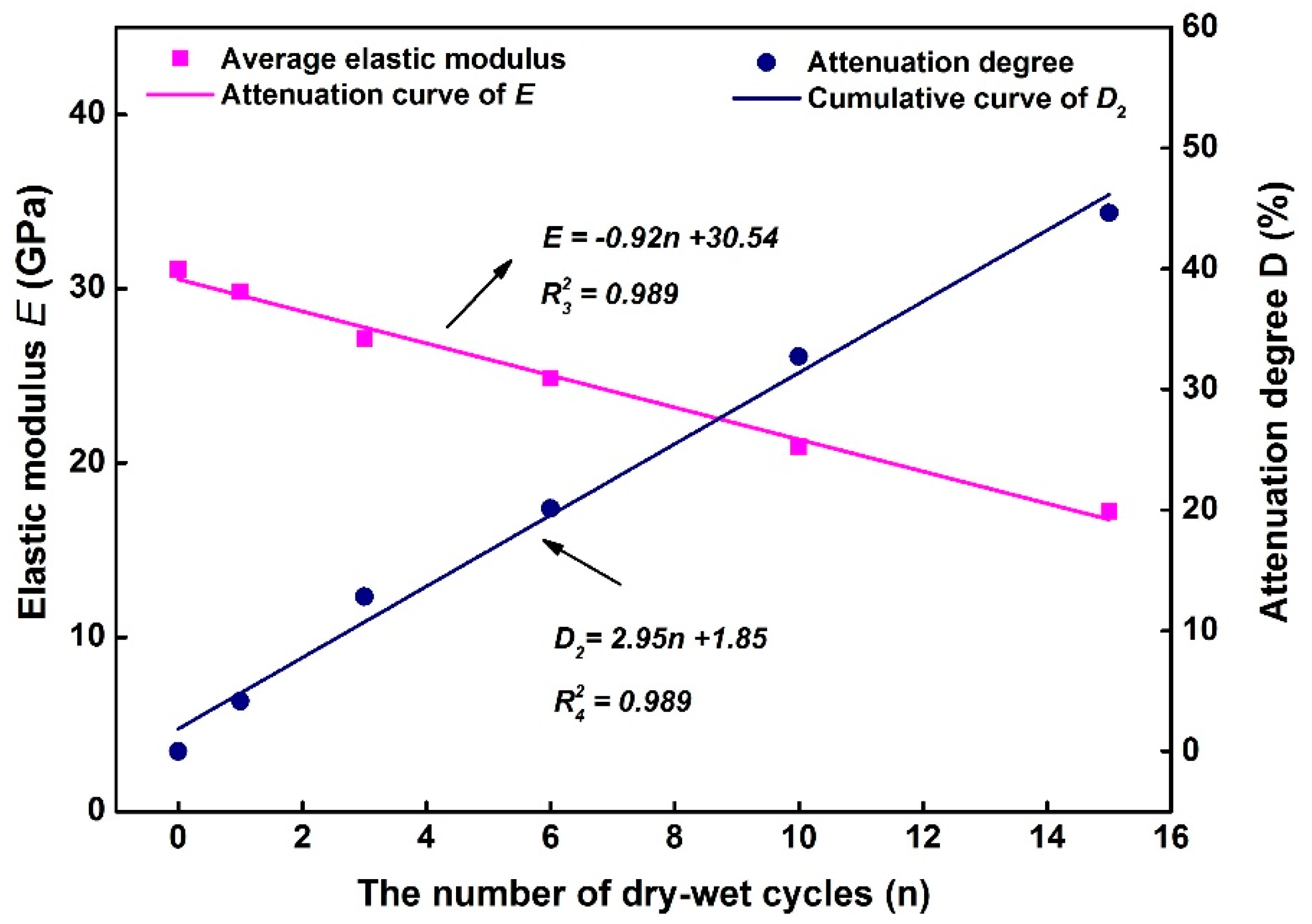 Processes Free Full Text Effect Of Dry Wet Cycling On The Drybatterycelldiagramjpg No