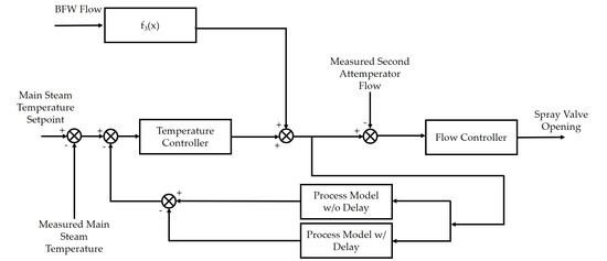 Processes | Special Issue : Modeling and Simulation of