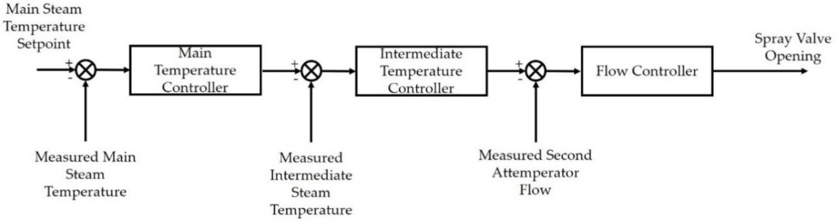 Processes | Free Full-Text | Development of a Dynamic Model