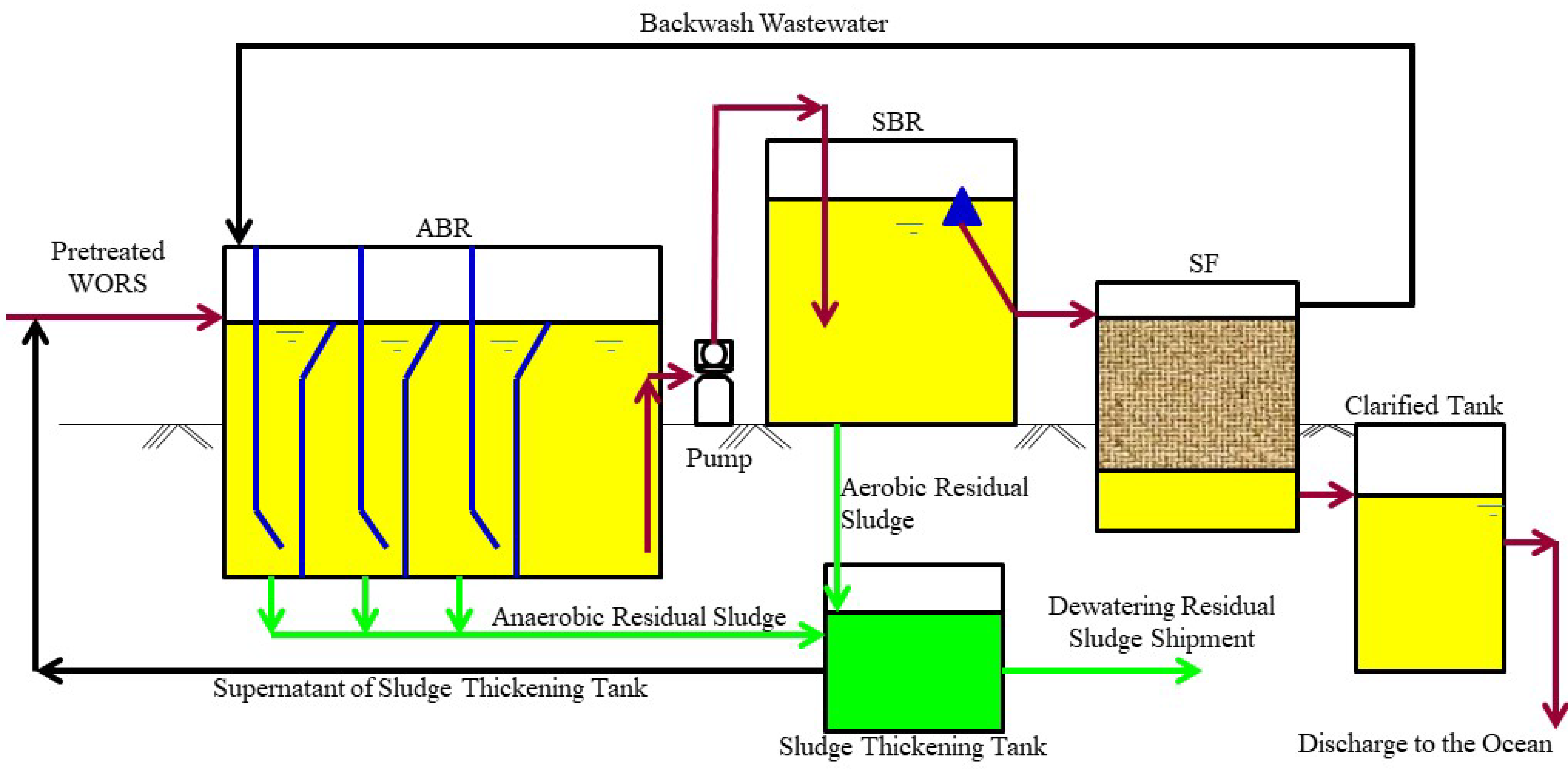 processes free full text full scale processing by anaerobic DPD Flow Diagram