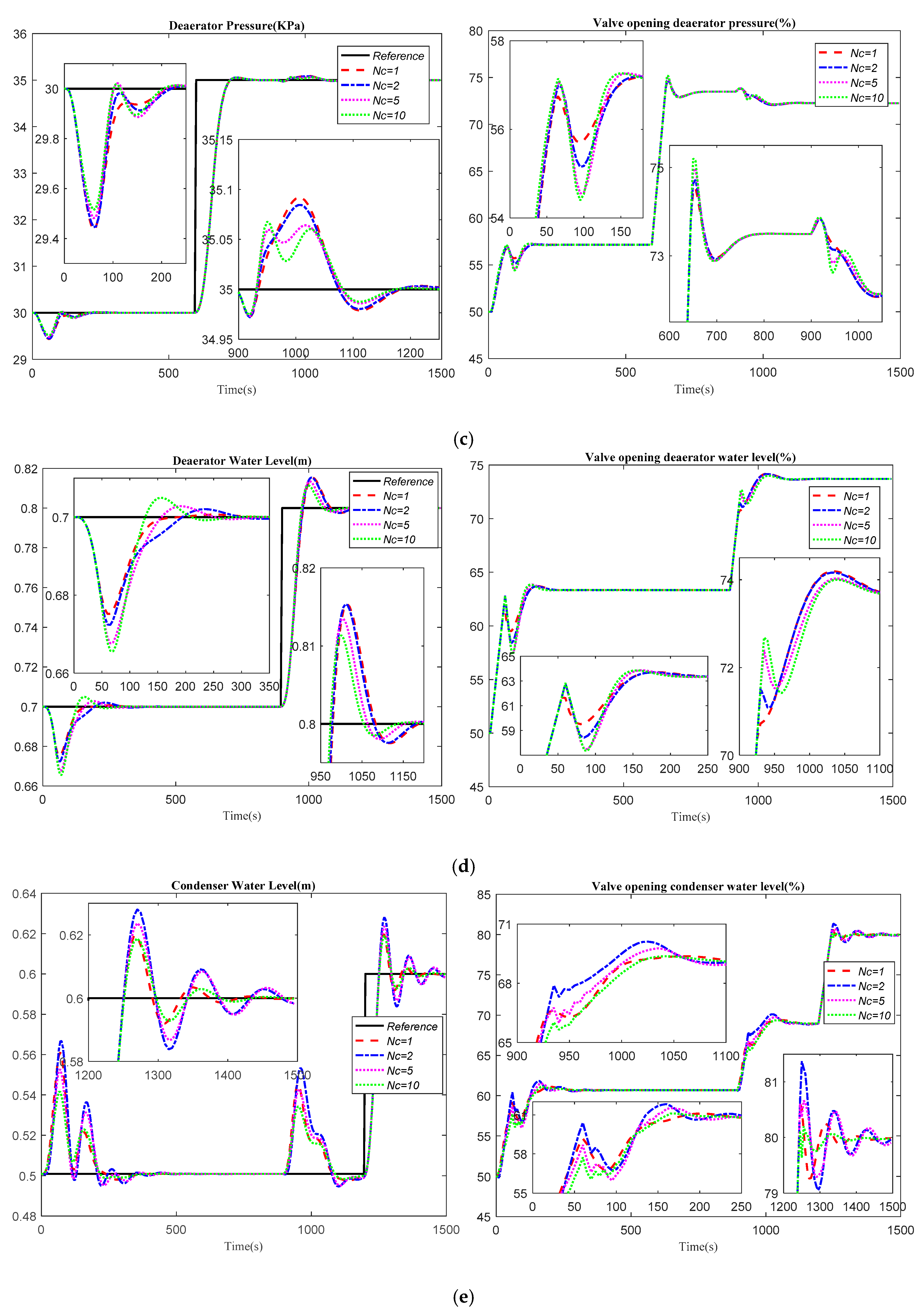 Processes | Free Full-Text | Effect of Control Horizon in Model
