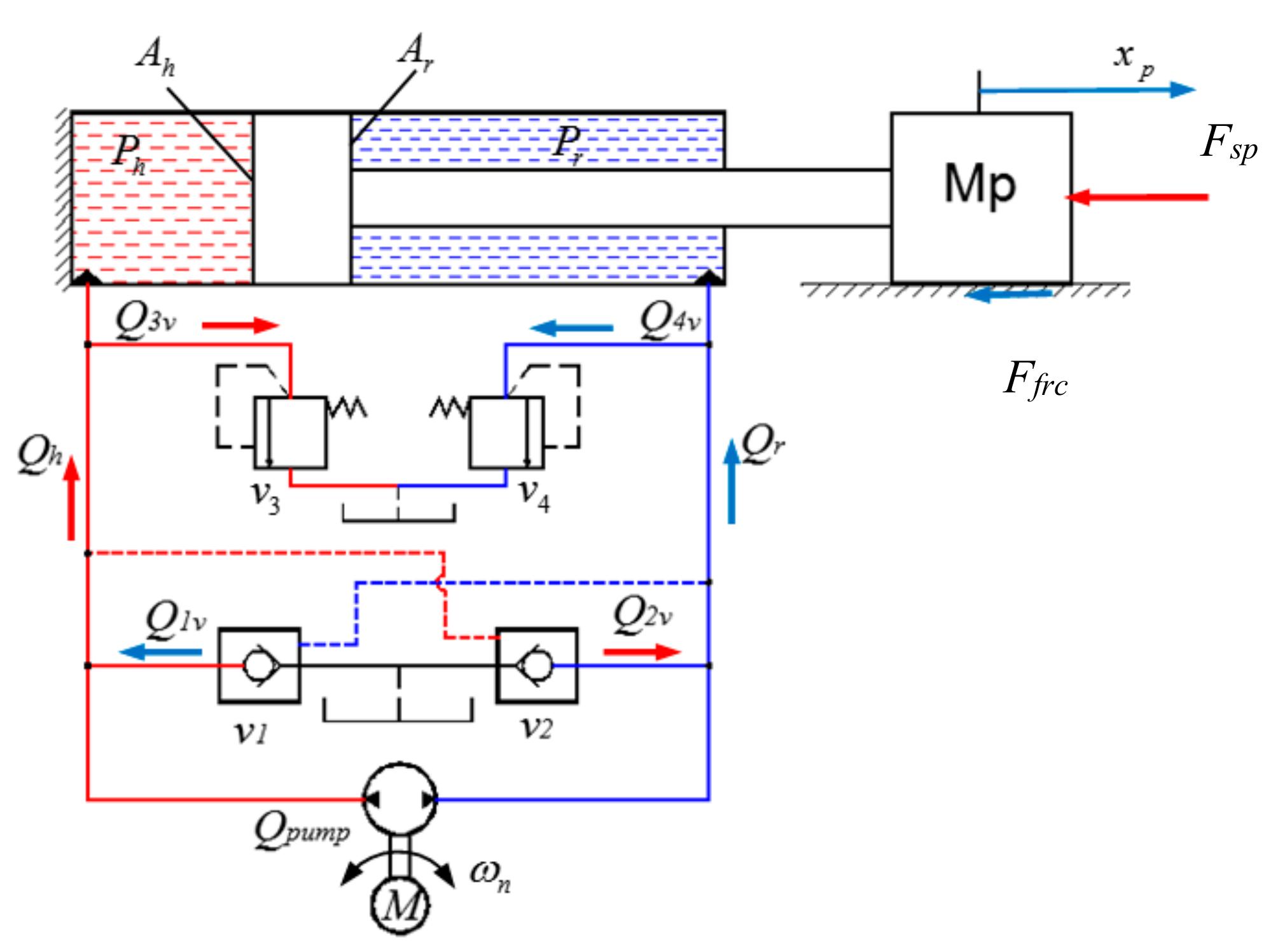 Processes | Free Full-Text | Sensor Fault-Tolerant Control