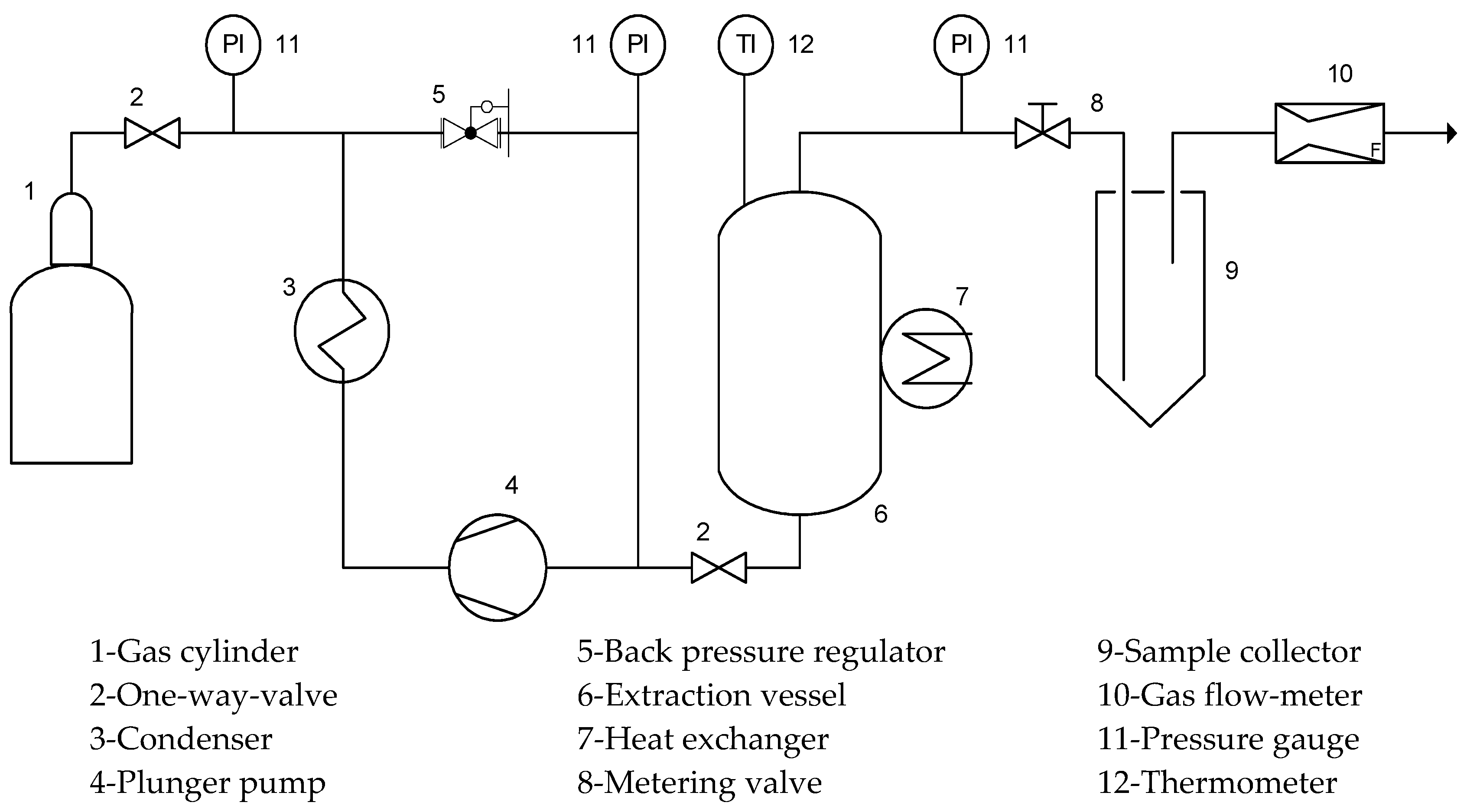 Processes | Free Full-Text | Extraction of Oil and Minor