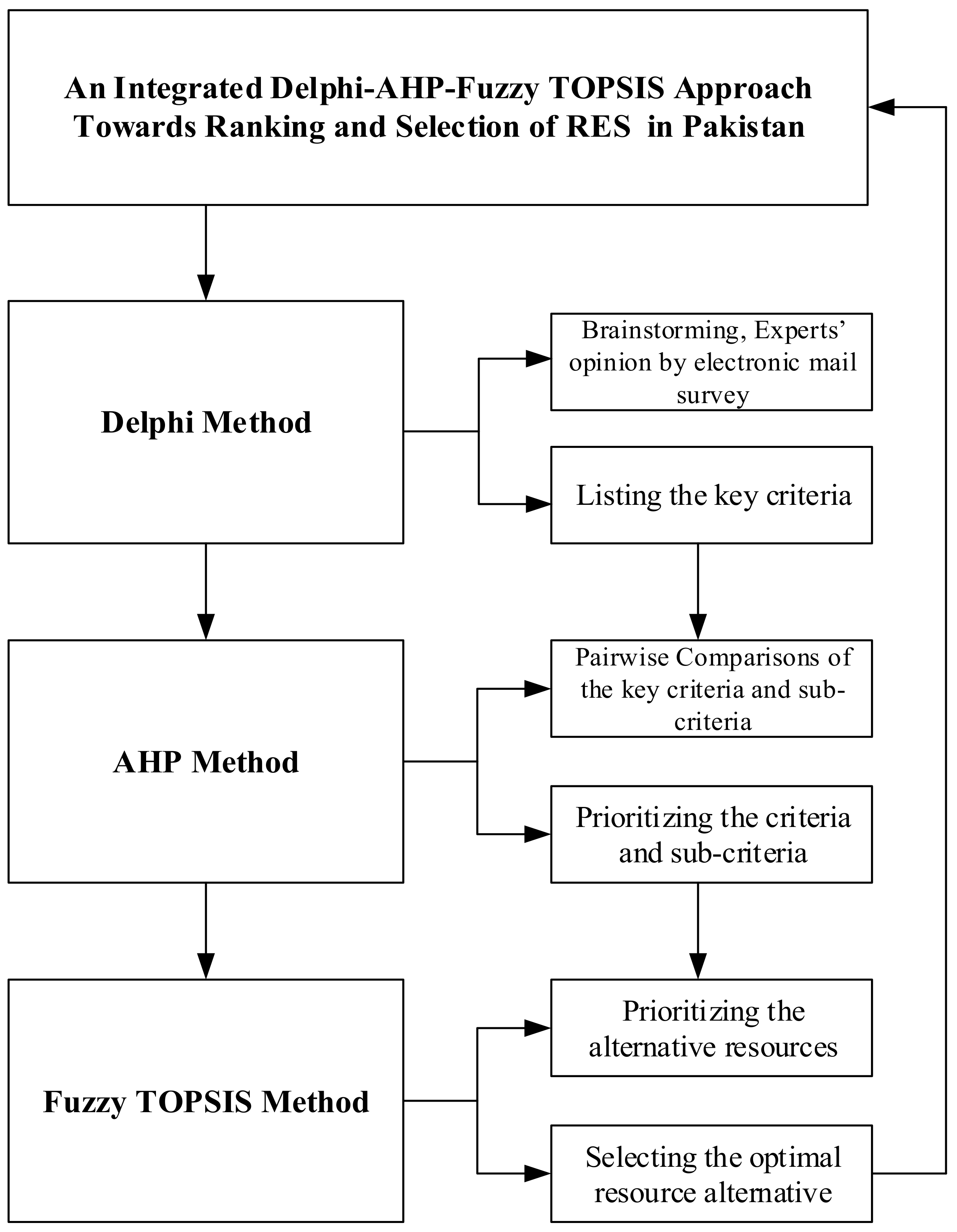 Processes | Free Full-Text | An Integrated Delphi-AHP and Fuzzy
