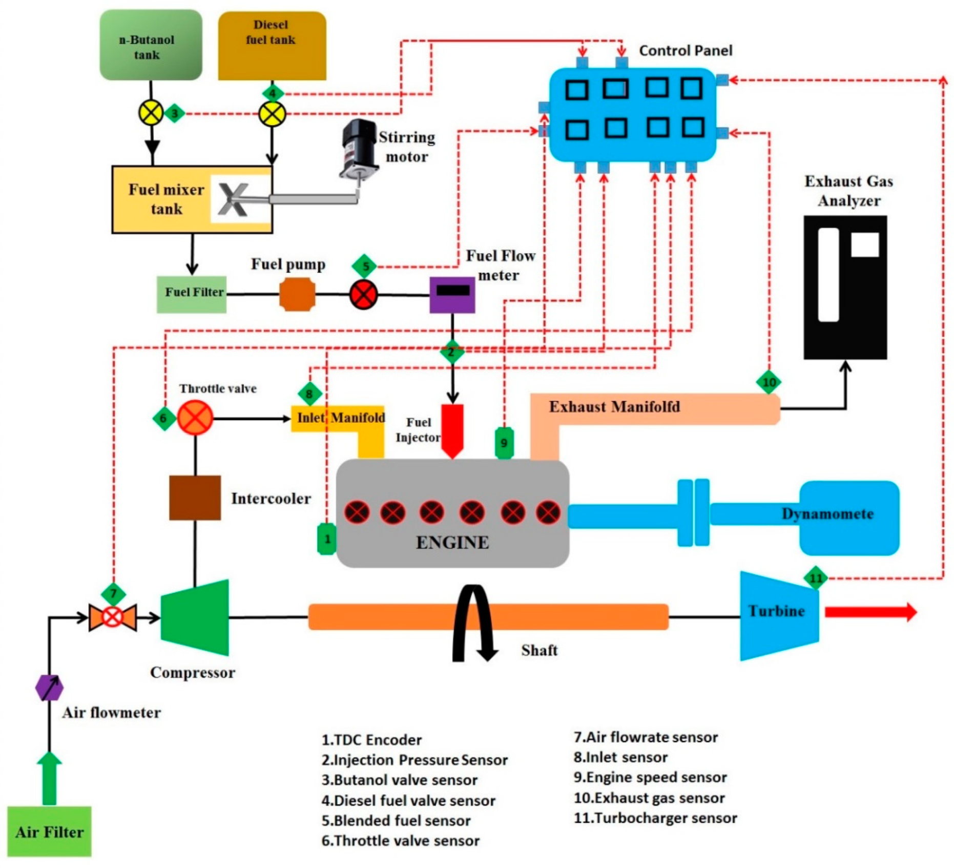 Processes Free Full Text Influence Of Injection Timing On Performance And Exhaust Emission Of Ci Engine Fuelled With Butanol Diesel Using A 1d Gt Power Model Html