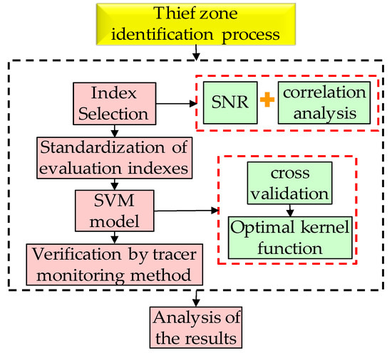 Processes | An Open Access Journal from MDPI