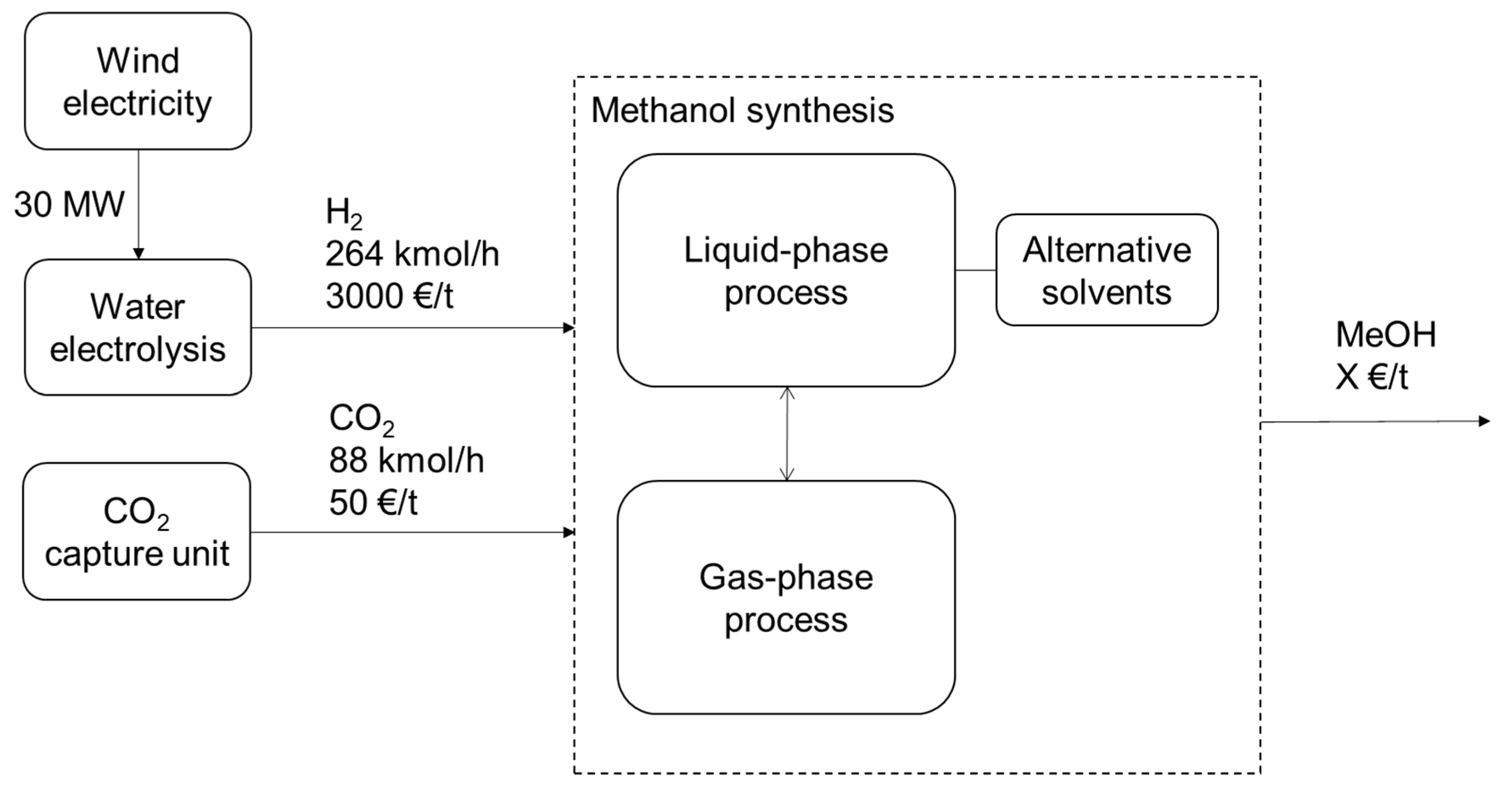 Processes | Free Full-Text | CO2 Hydrogenation to Methanol by a